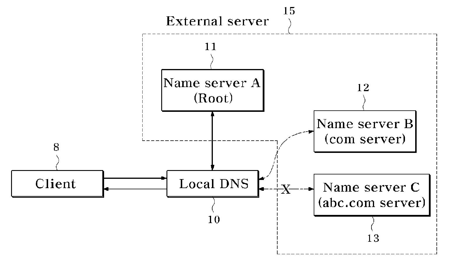 how to create a local domain name