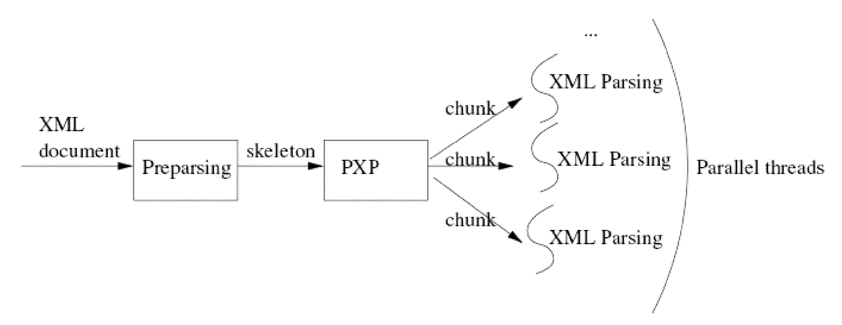 Patent Us20090089658 Parallel Approach To Xml Parsing Google