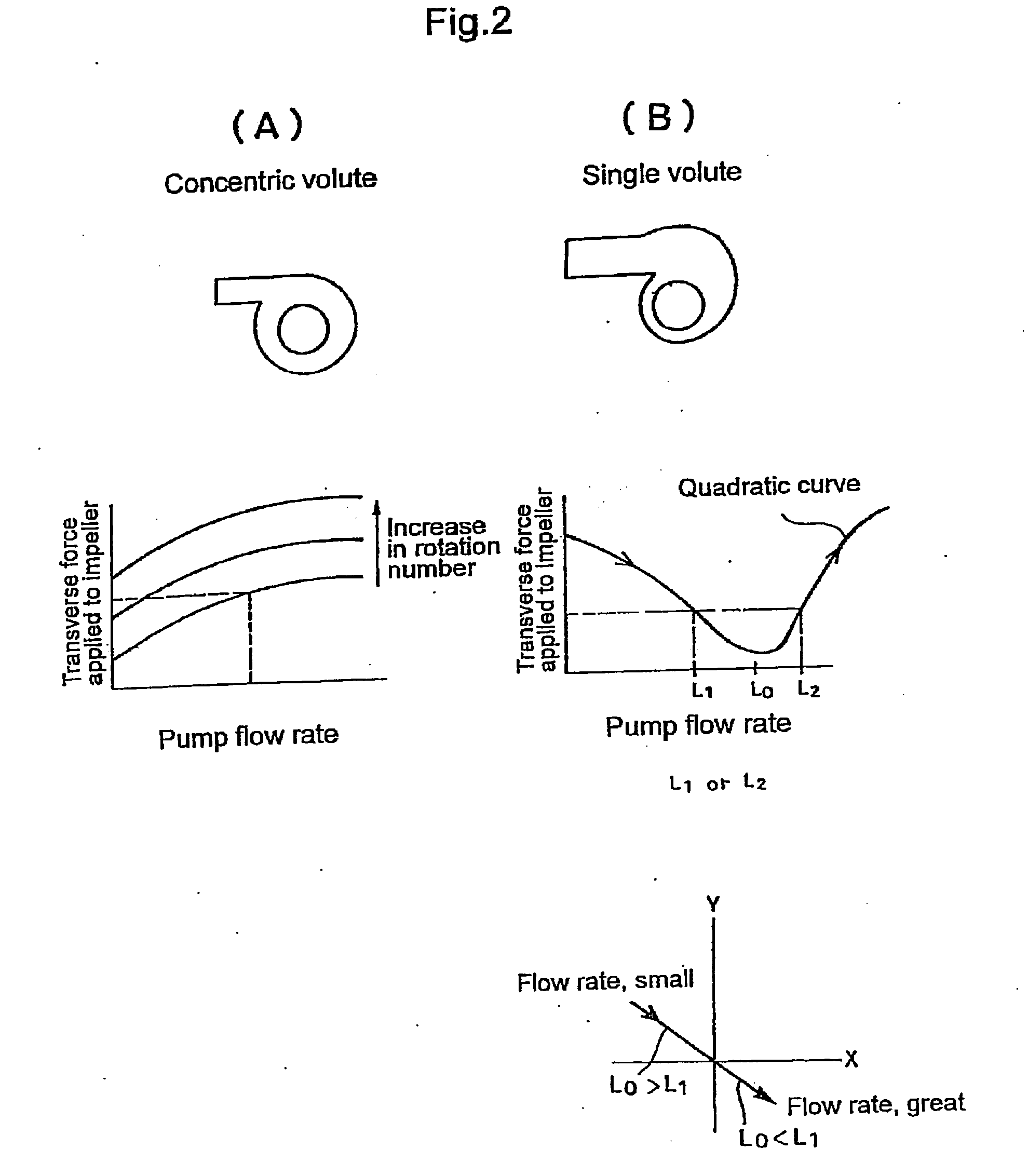 Force Flow Rate: Method For Measuring Flow Rate And