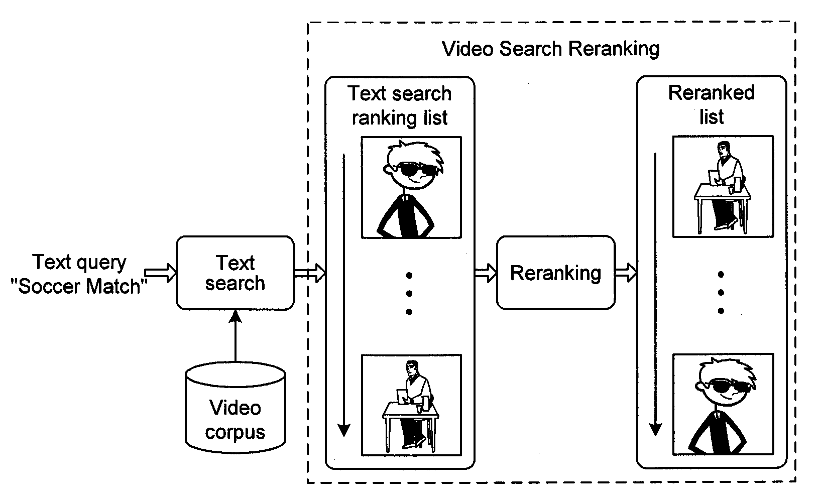 US8180766B2 - Bayesian video search reranking - Google Patents