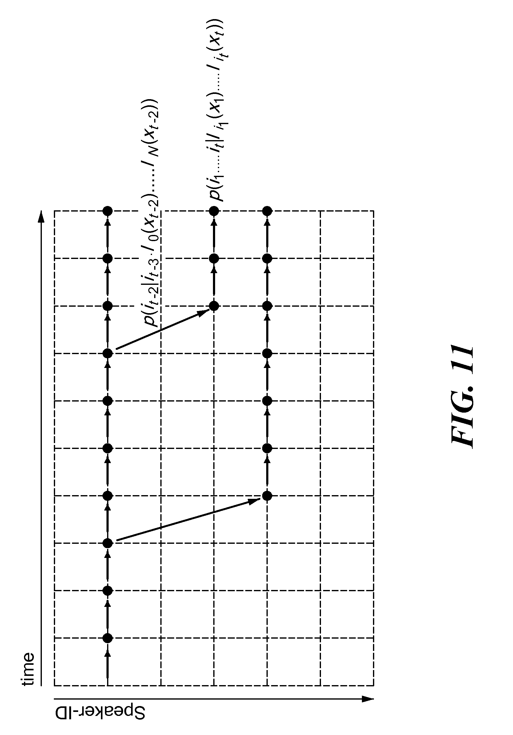 speaker recognition Procedure for recognizing text-dependent speaker using a speaker model obtained by adapting a model universal fund in which the model speaker is a hidden markov model adapted speaker comprising correction channel, wherein the method comprises adapting a generic model usf to a lexical content and train an array of own channels and an.