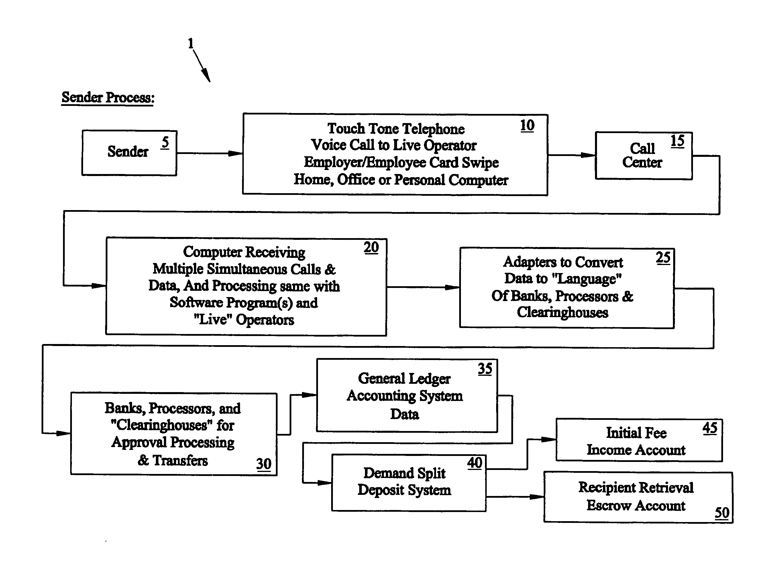 patent us20100223182 integrated technology money Return of Escrow Money Internet Escrow