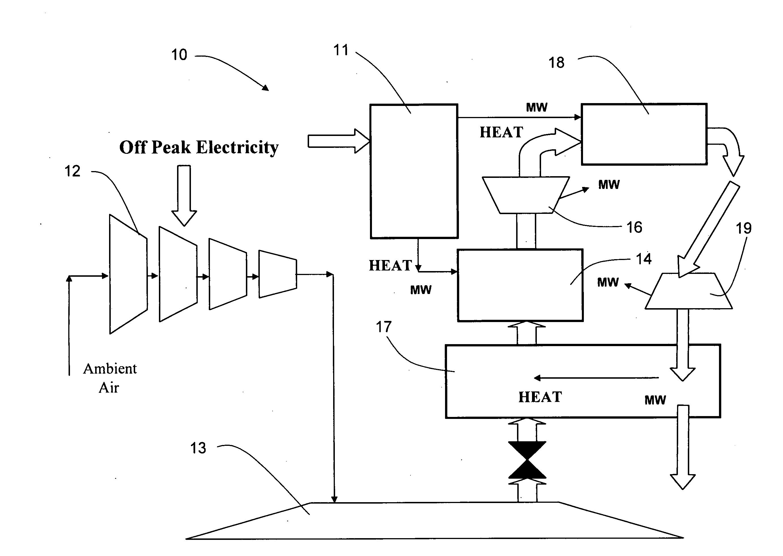 patent us20110016864 - energy storage system