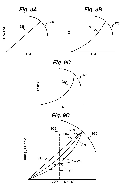 Patent US20110022236 Demand flow pumping   Patentler #343434
