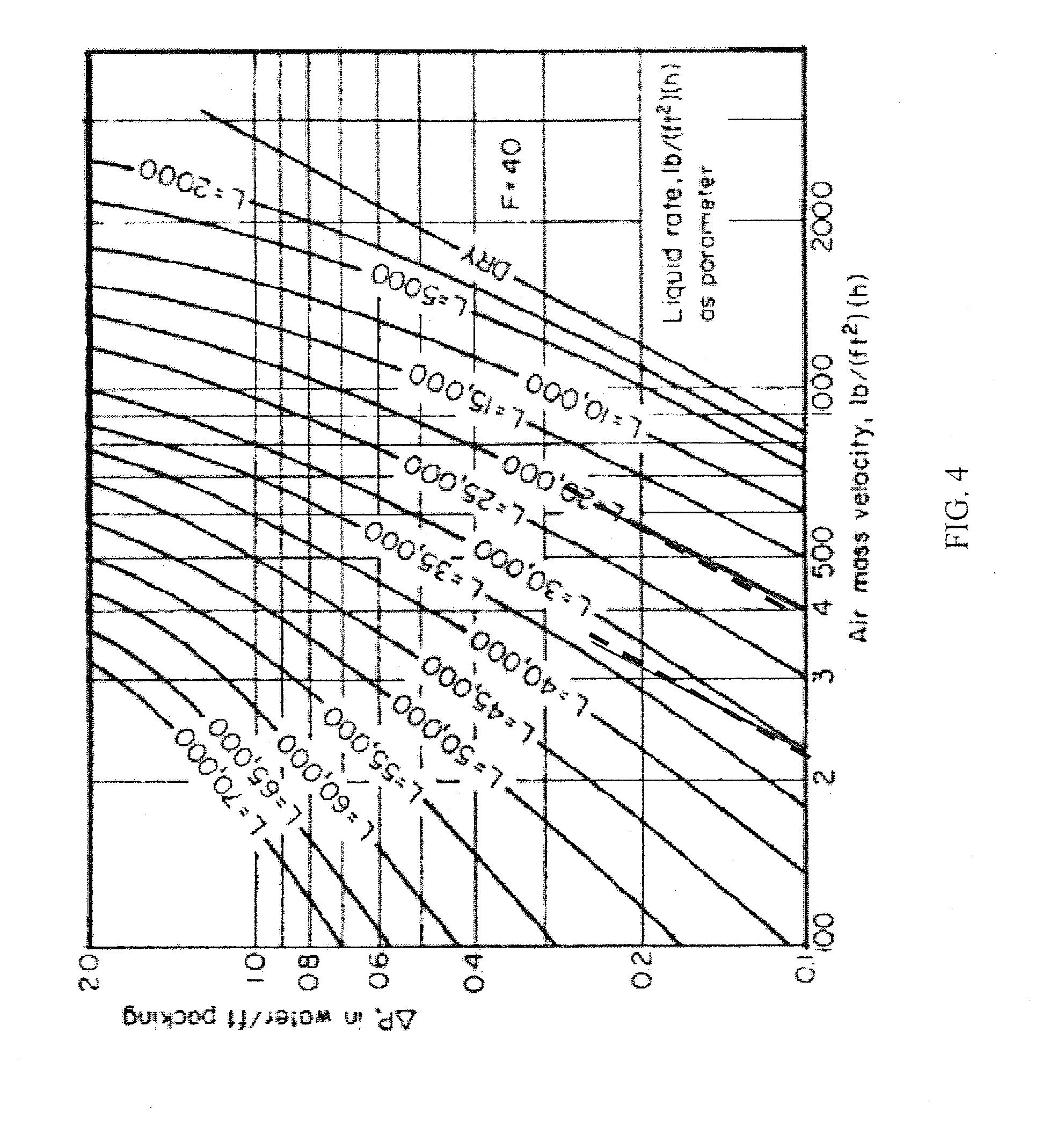 adsorption column design calculations pdf
