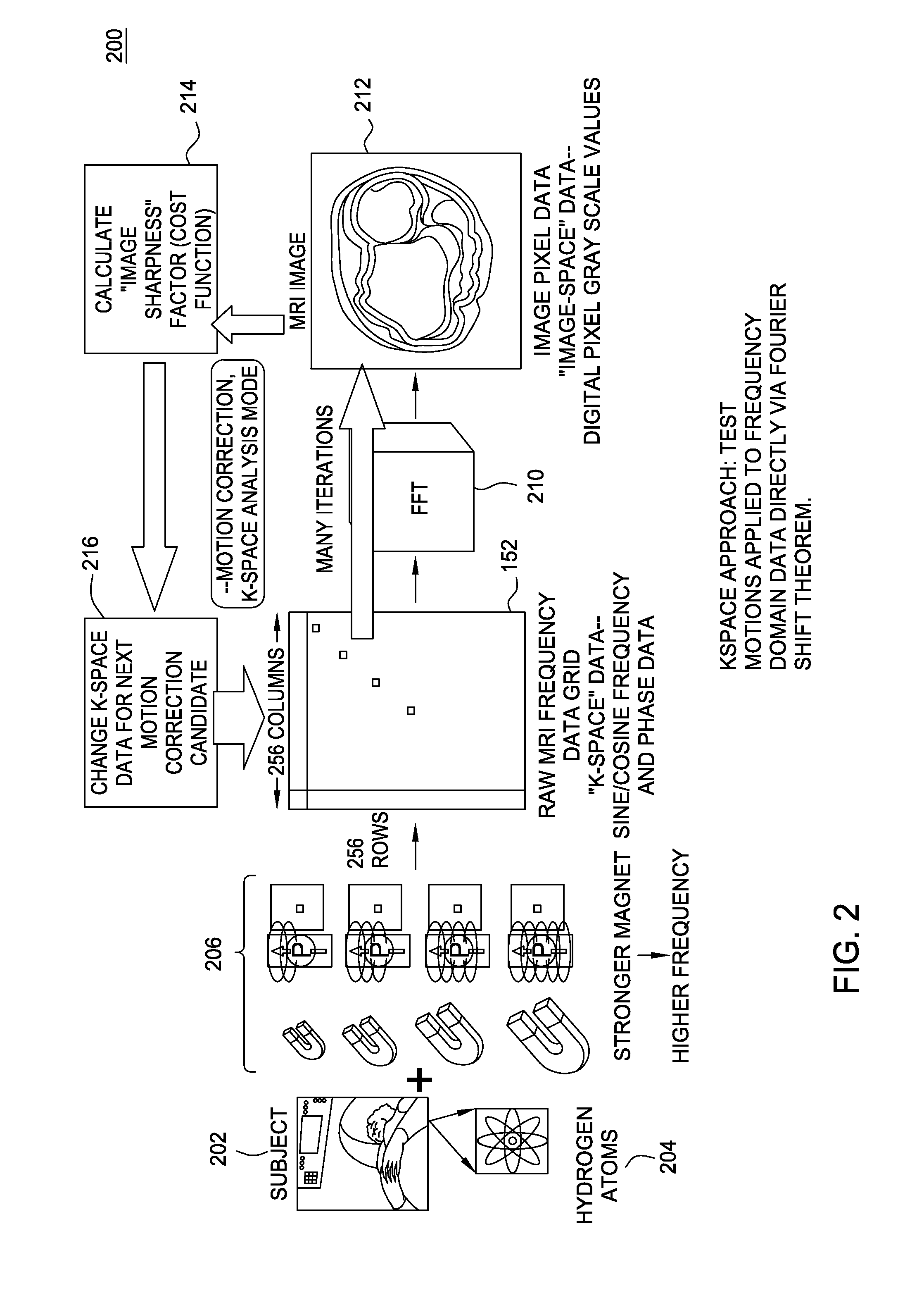 motion information capture and automatic motion correction for