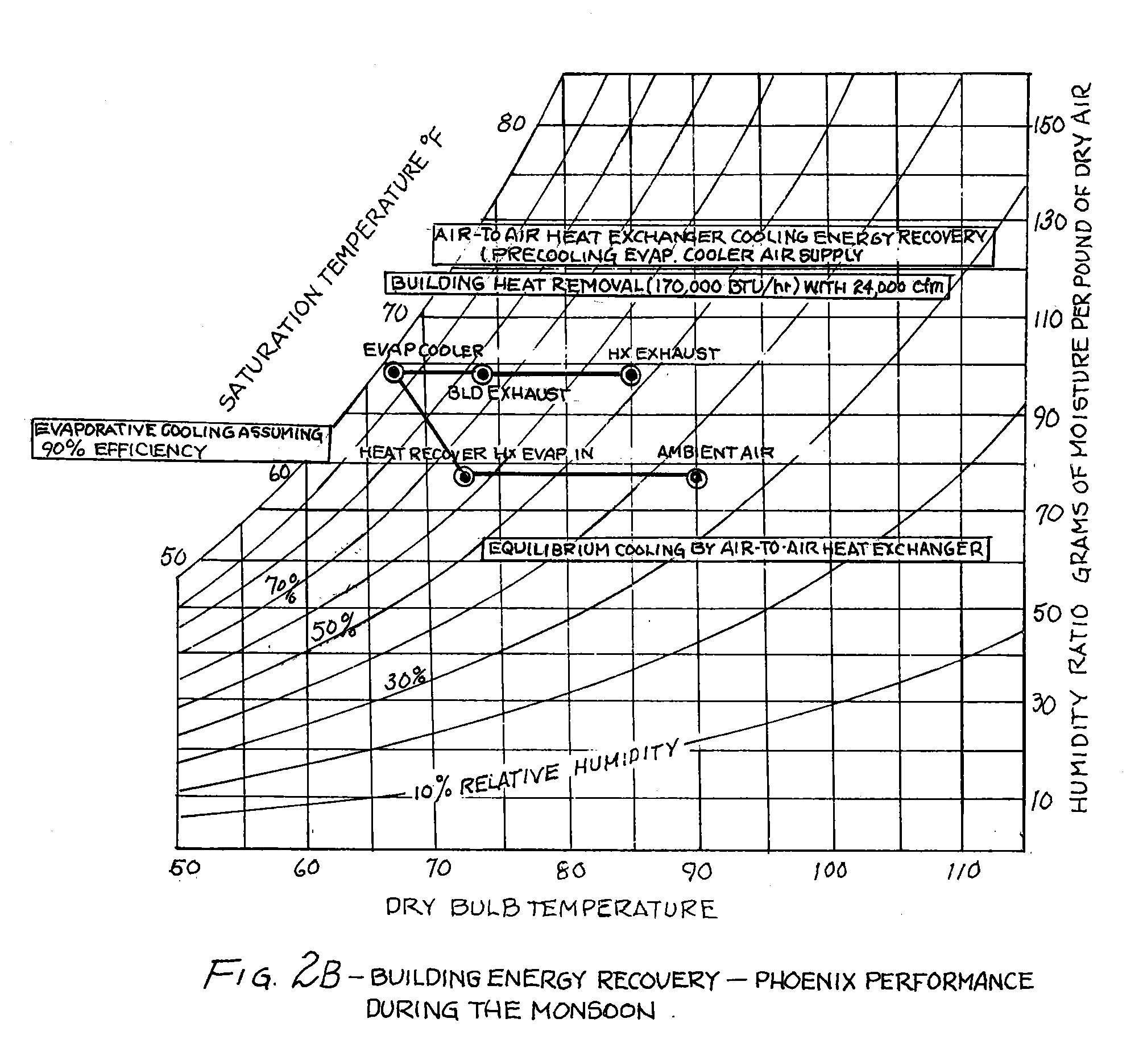 Evaporative Cooler Temperature Chart : Patent us  integrated evaporative cooler and