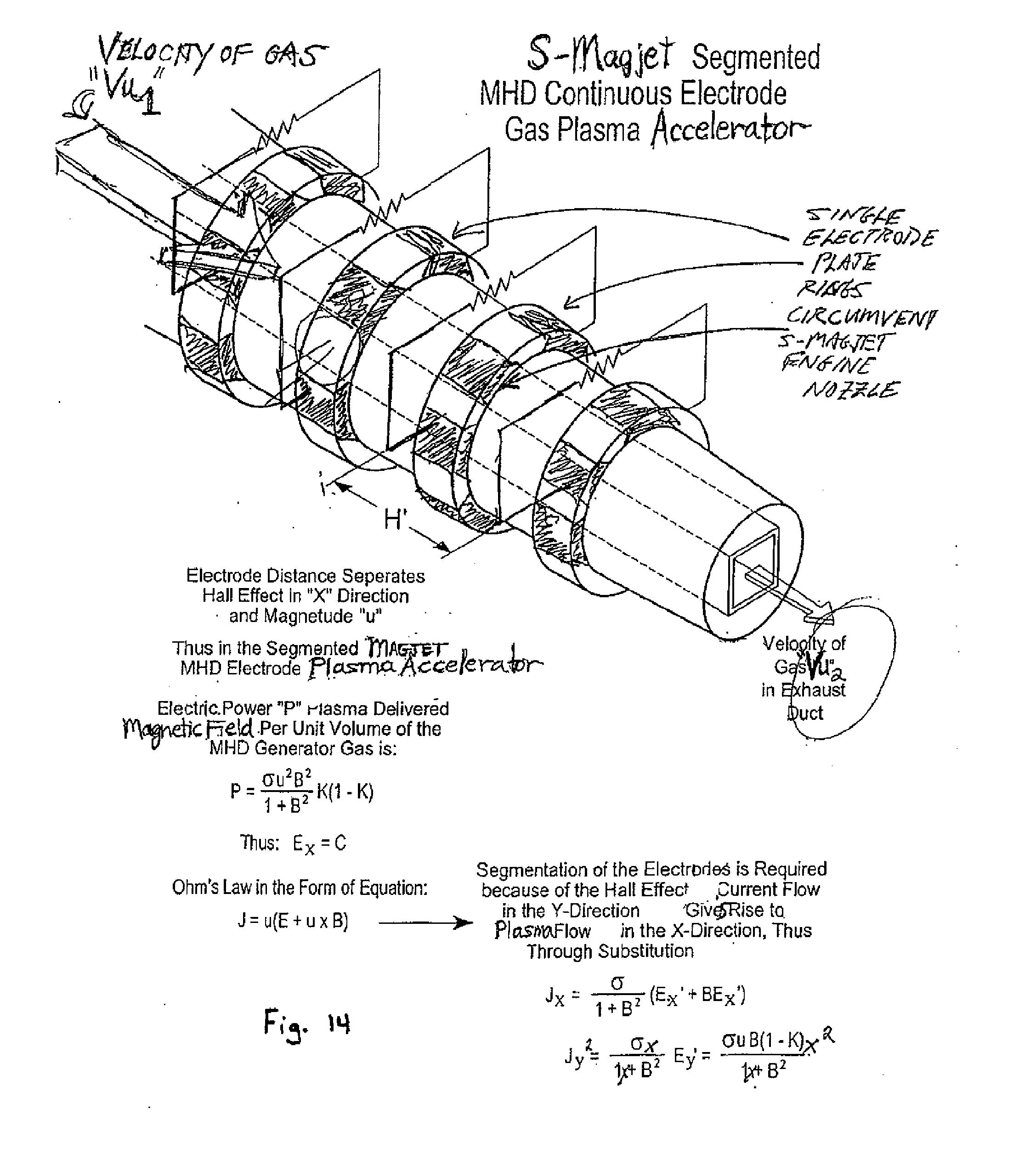 Patent US Magnetic advanced generation jet electric