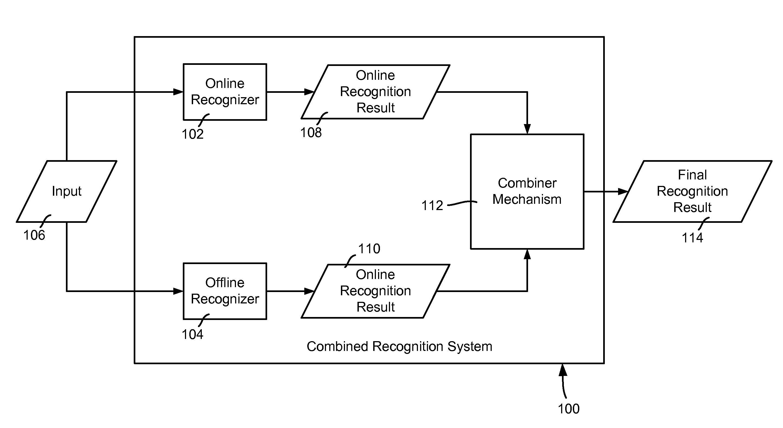 Patent US20110194771 - Combining online and offline ...