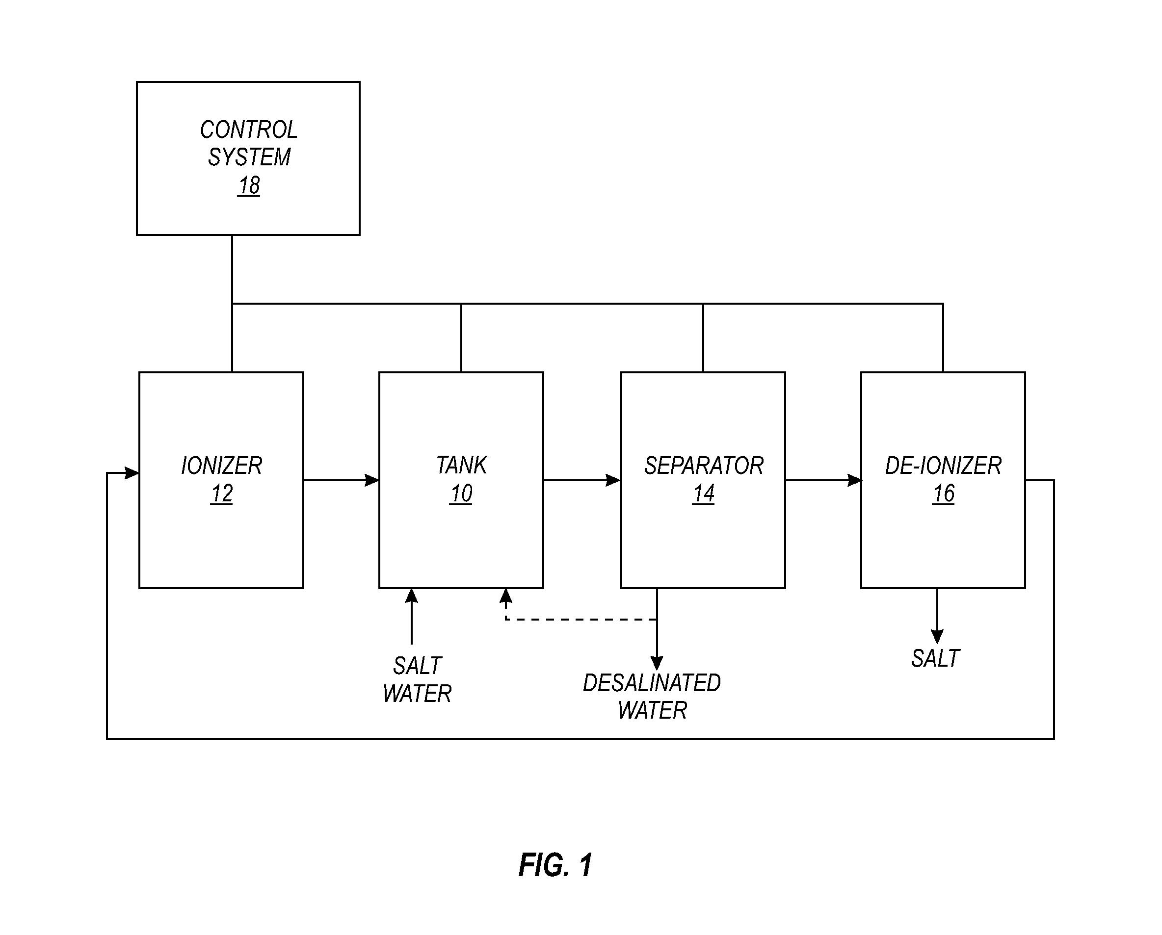 Patent US Desalination of water Google Patents