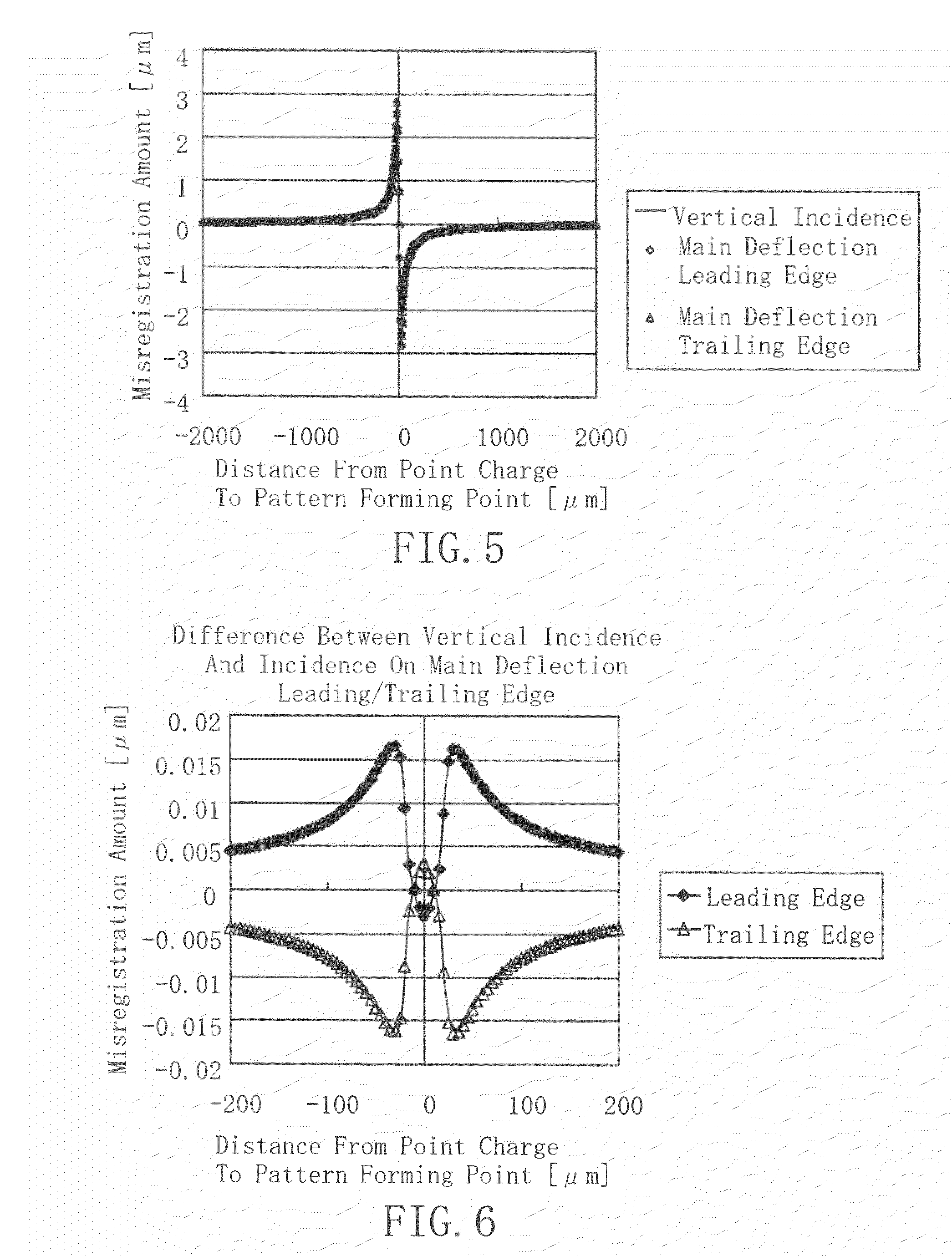Patent US20120007002 - Charged particle beam pattern forming ...