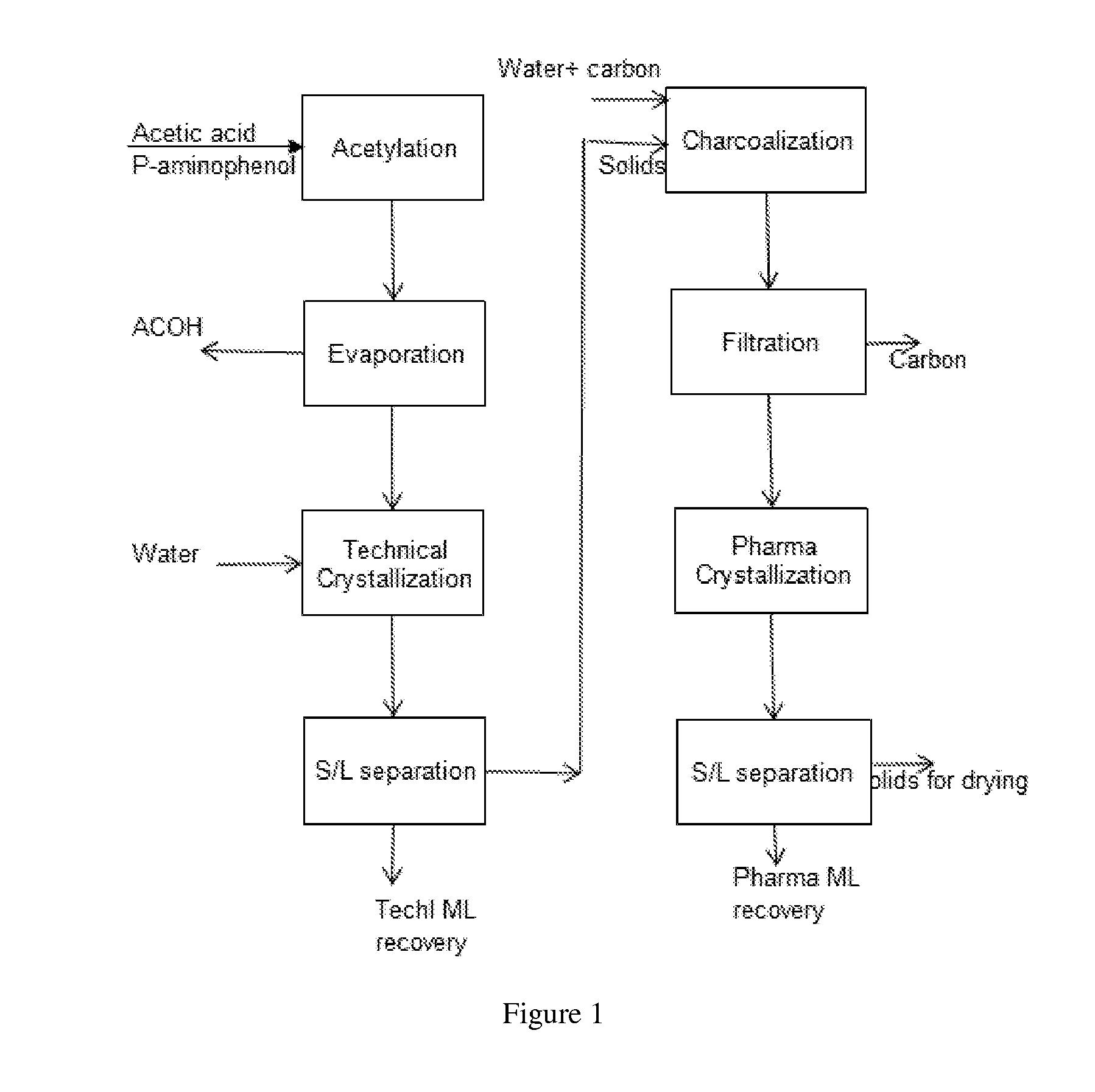Paracetamol synthesis patent photosynthesis rainforest importance
