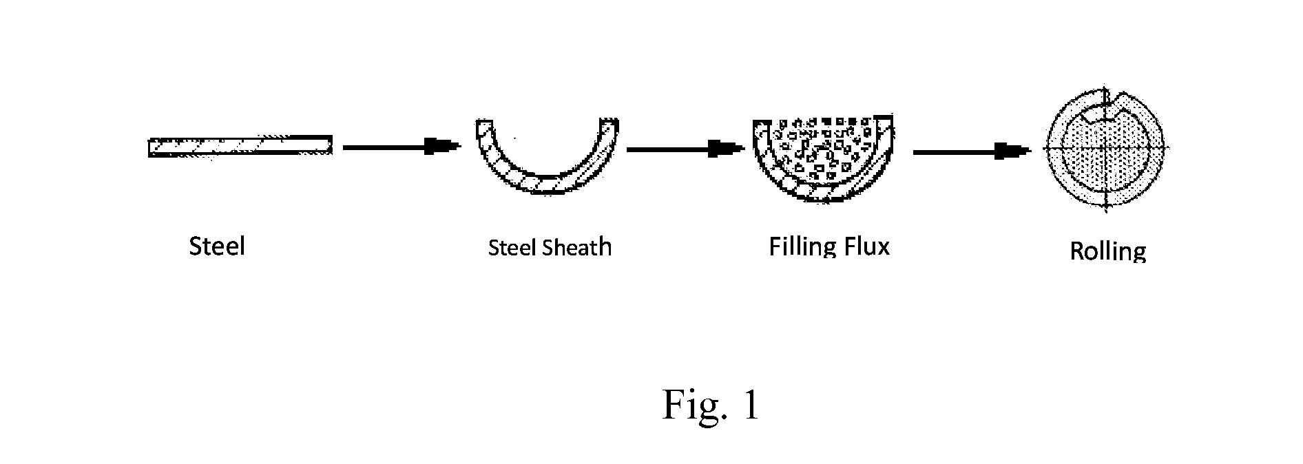Unique Flux Core Welding Wire Classification Image Collection ...