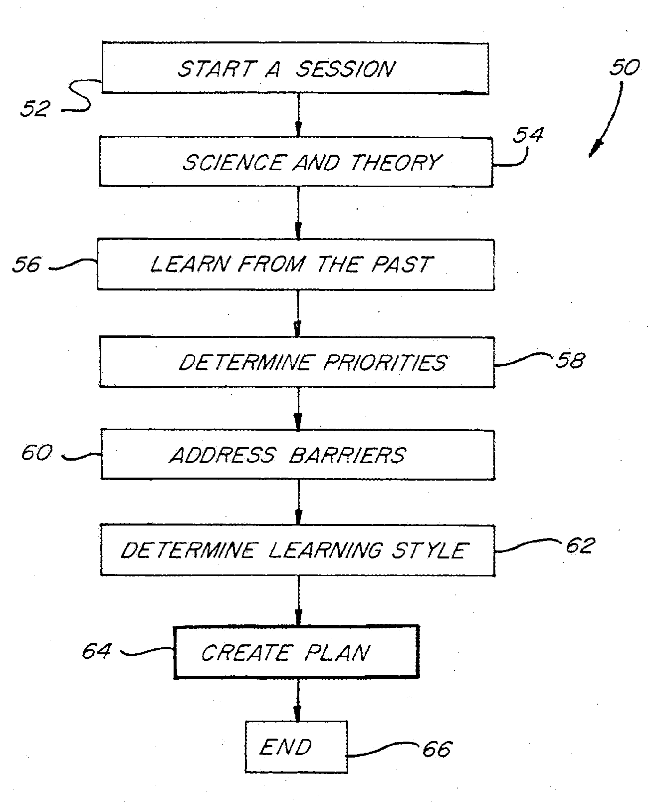 Patent US20120282581 - System and method for behavior modification ...