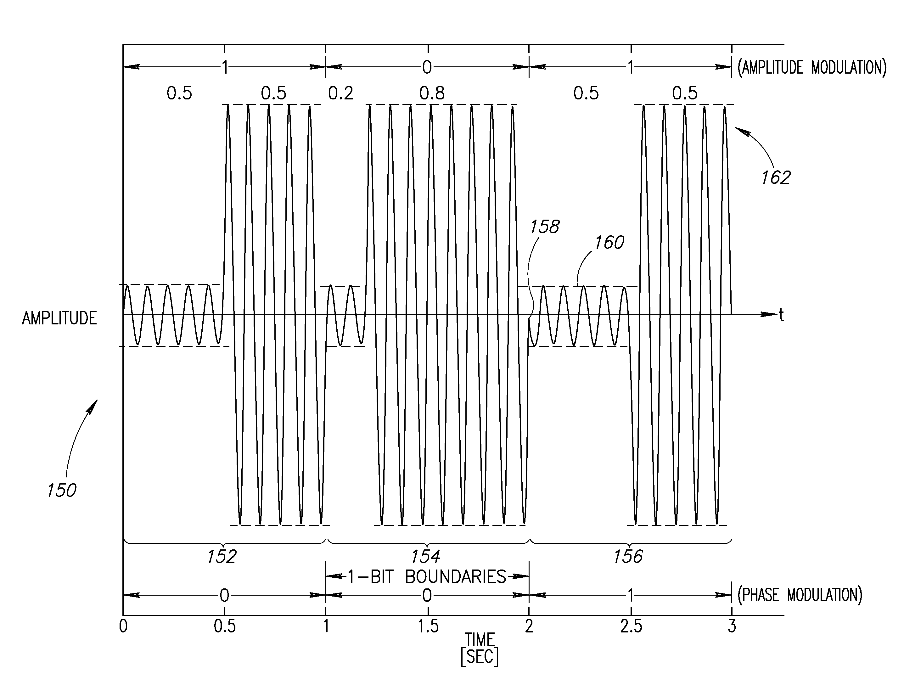 Circuit For Pulse Amplitude Modulation Am Modulator