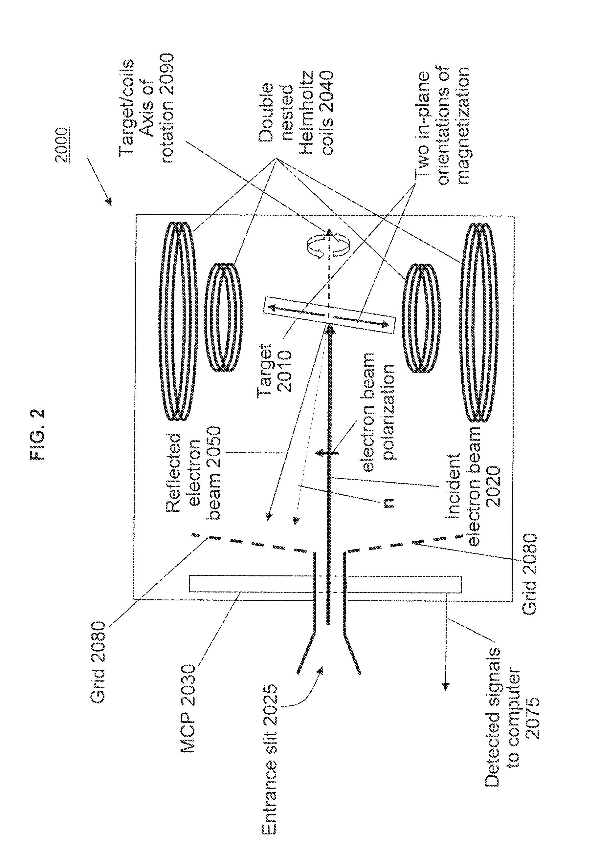 patent us20130126727