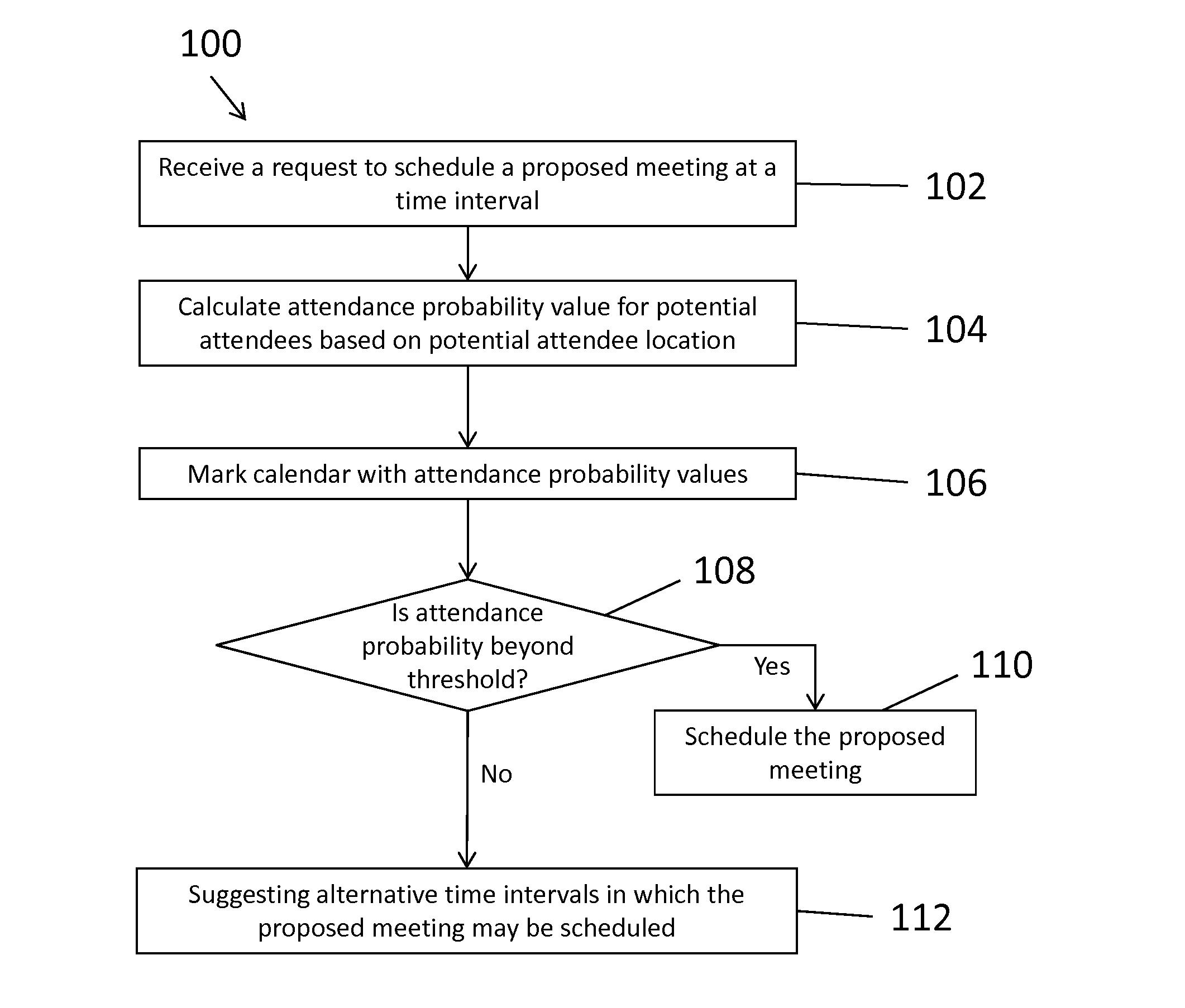 patent us20130317874 meeting attendance planner google patenten