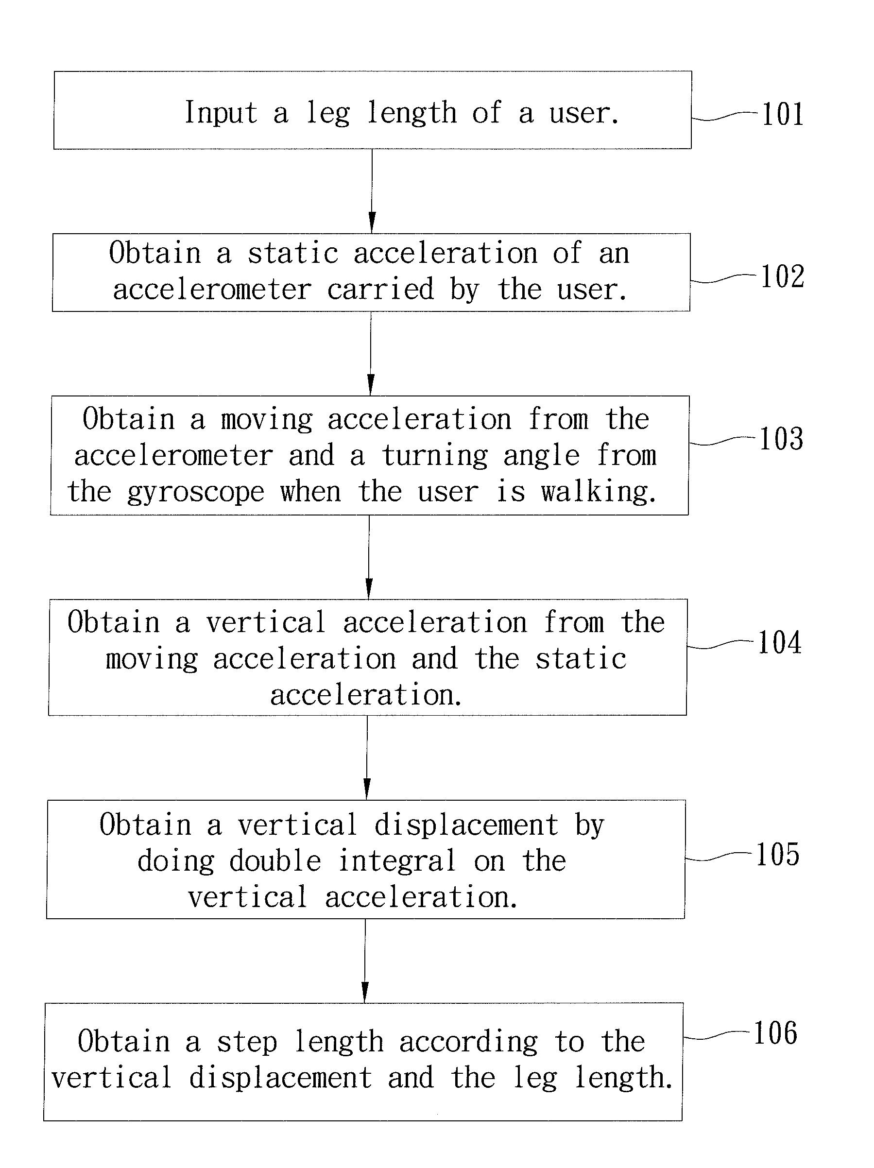 Patent Us20140019082 Method Of Calculating Step Length Google Displacementtypeaccelerometercircuitdiagrampng Drawing
