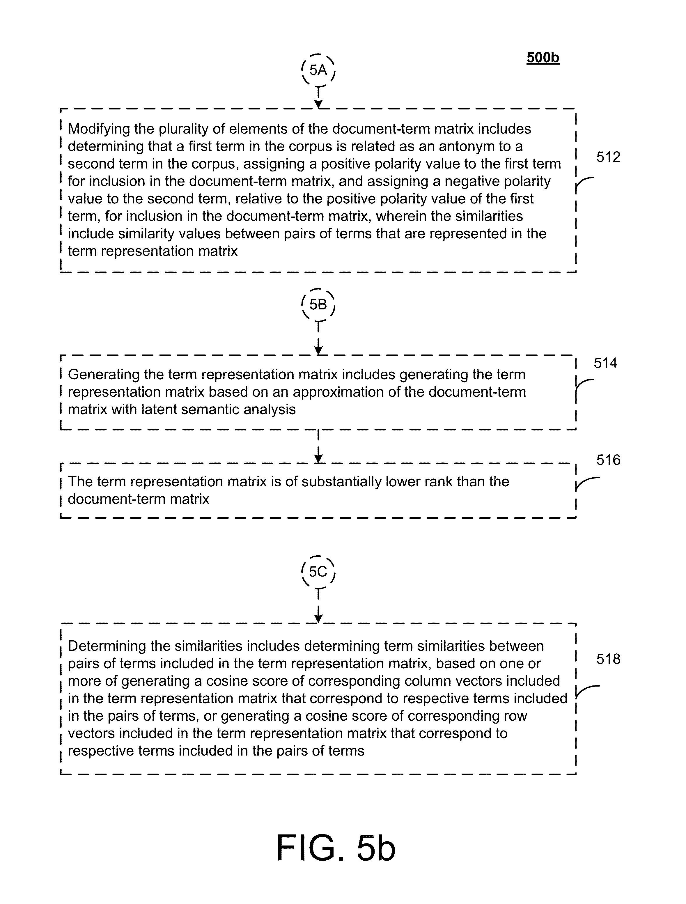 Patent US Determining Synonym antonym Polarity In USA  D US
