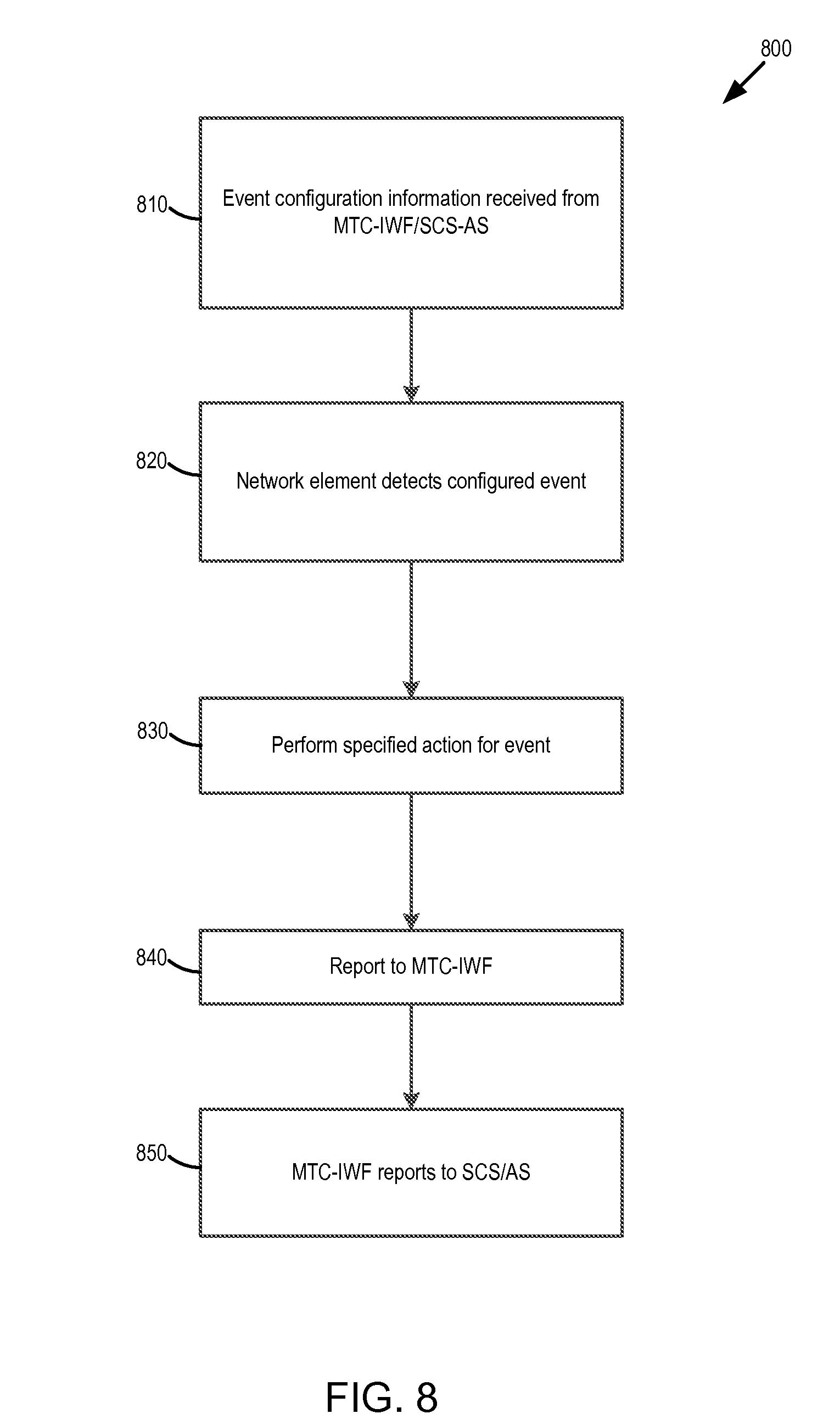 machine type communication
