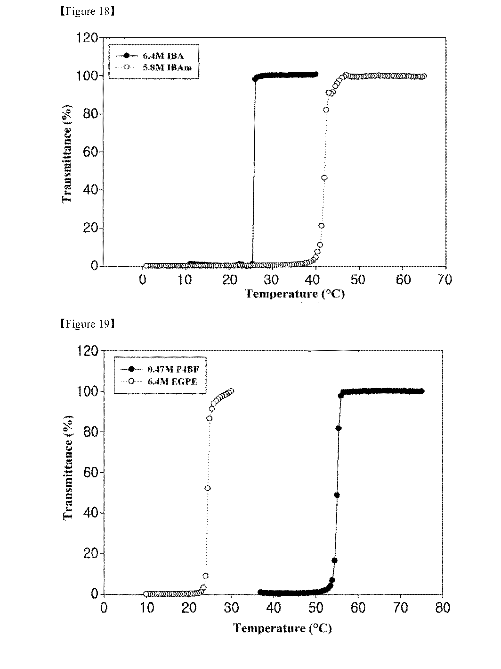 Patent US Thermo responsive draw solute for forward