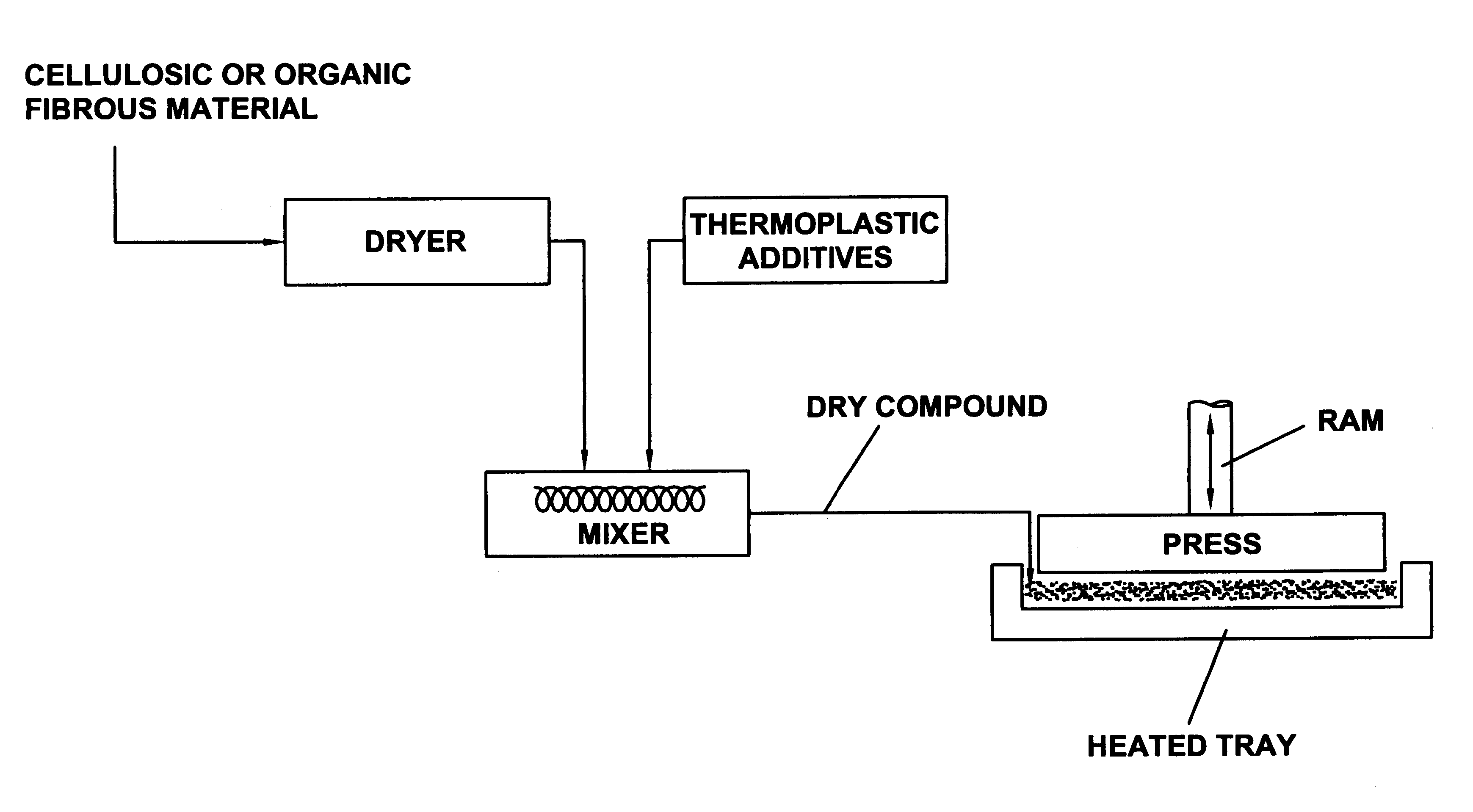 thermoplastic material for compression molding With the exception of thermoforming/vacuum forming or low-pressure thermostamping of lofted glass-mat thermoplastic (gmt) composites, most thermoplastic-composite forming is done in high-speed, high-pressure processes — namely, injection or compression molding.