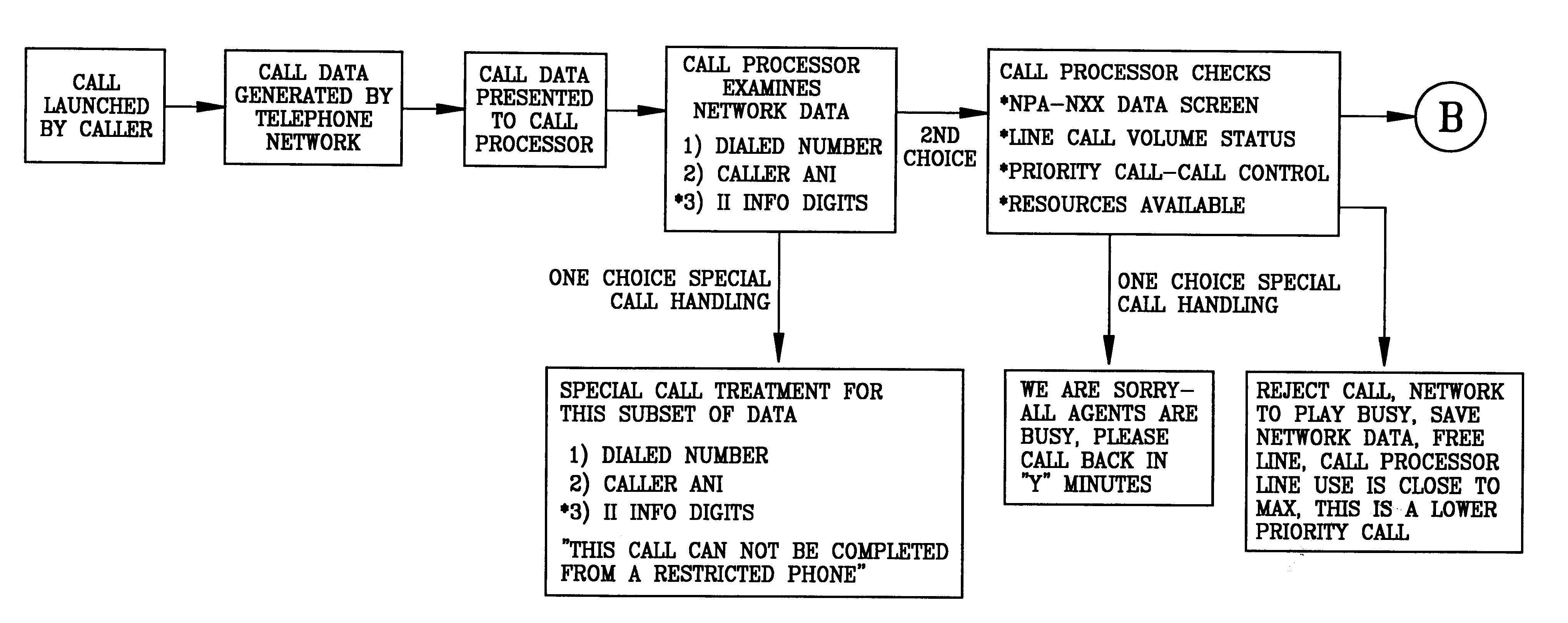 How do you use NPA NXX data?