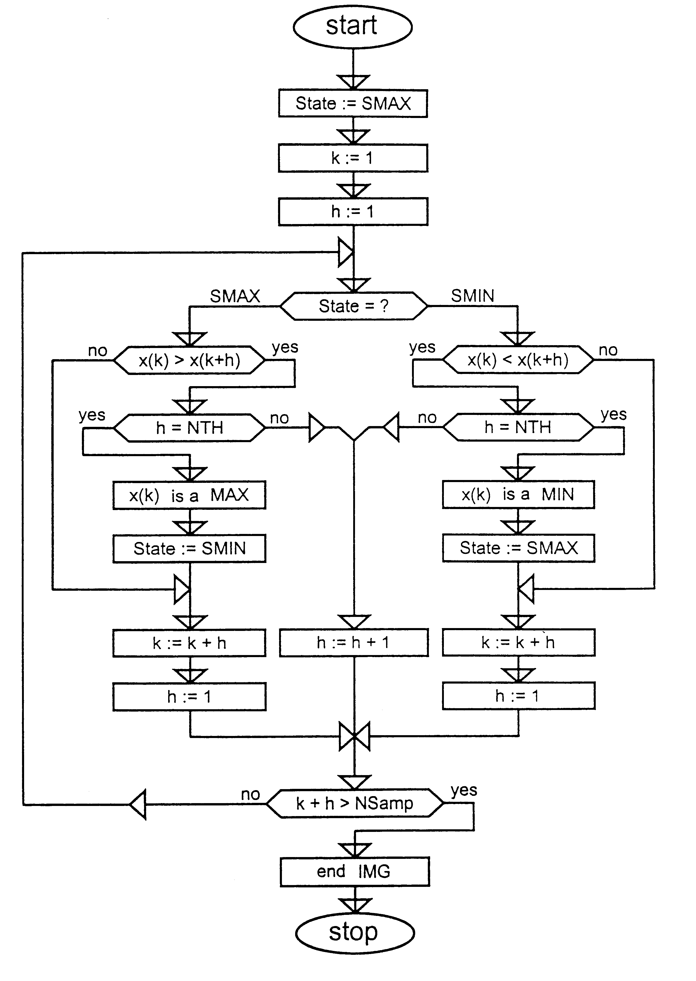 Bar Code Scan Line And Apparatus For Google Patents
