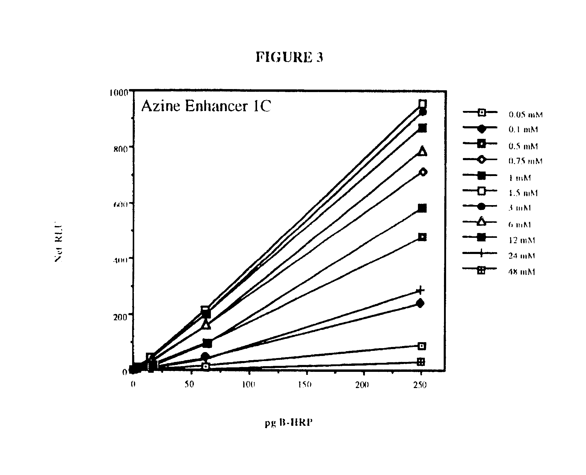 peroxidase enzyme assay protocol Laccase assay protocol i pre-prep prepare 50 mm working solution of sodium acetate buffer, ph 50 (or at the ph of your soil) by mixing 50 ml 1m ph adjusted sodium acetate stock solution with 950ml h2o.