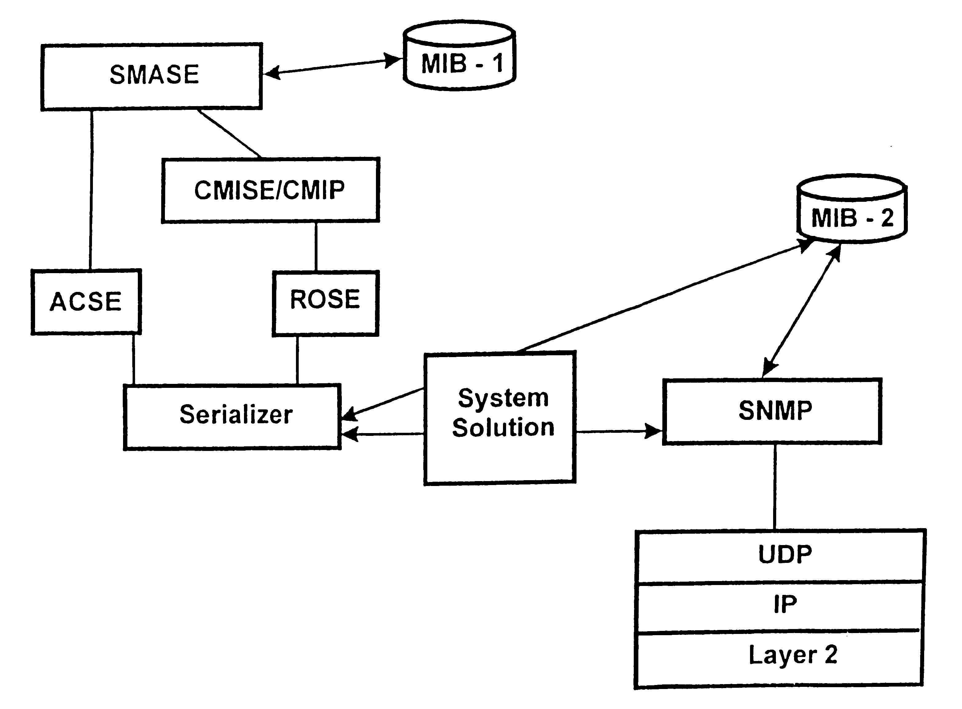 a comparison of the network managements cmip and snmp Network management standards: snmp, cmip, tmn, mibs and object libraries  uyless black's network management standards, second edition,.