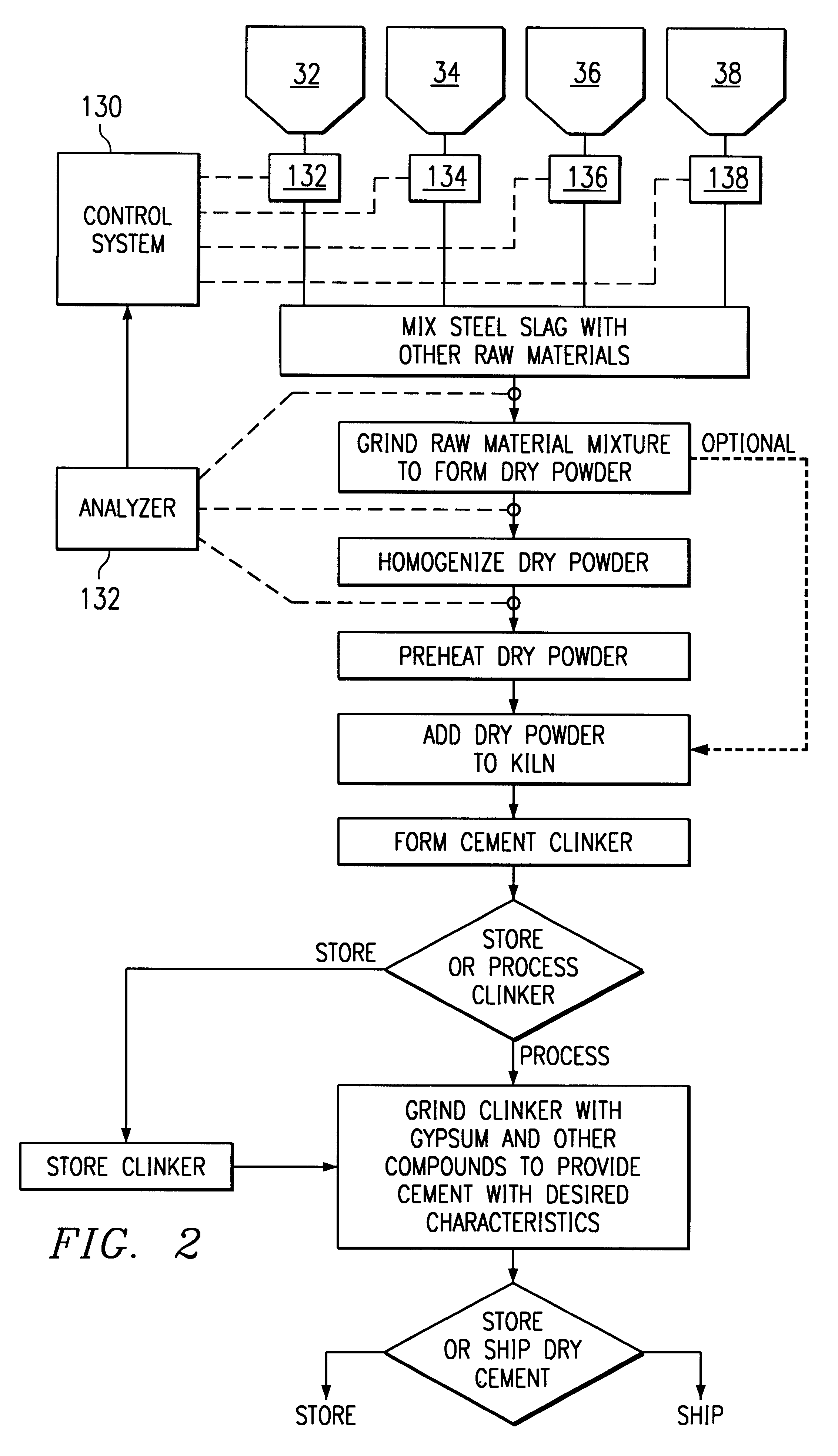 Cement Plant Flow : Flow diagram of dry process cement manufacturing image