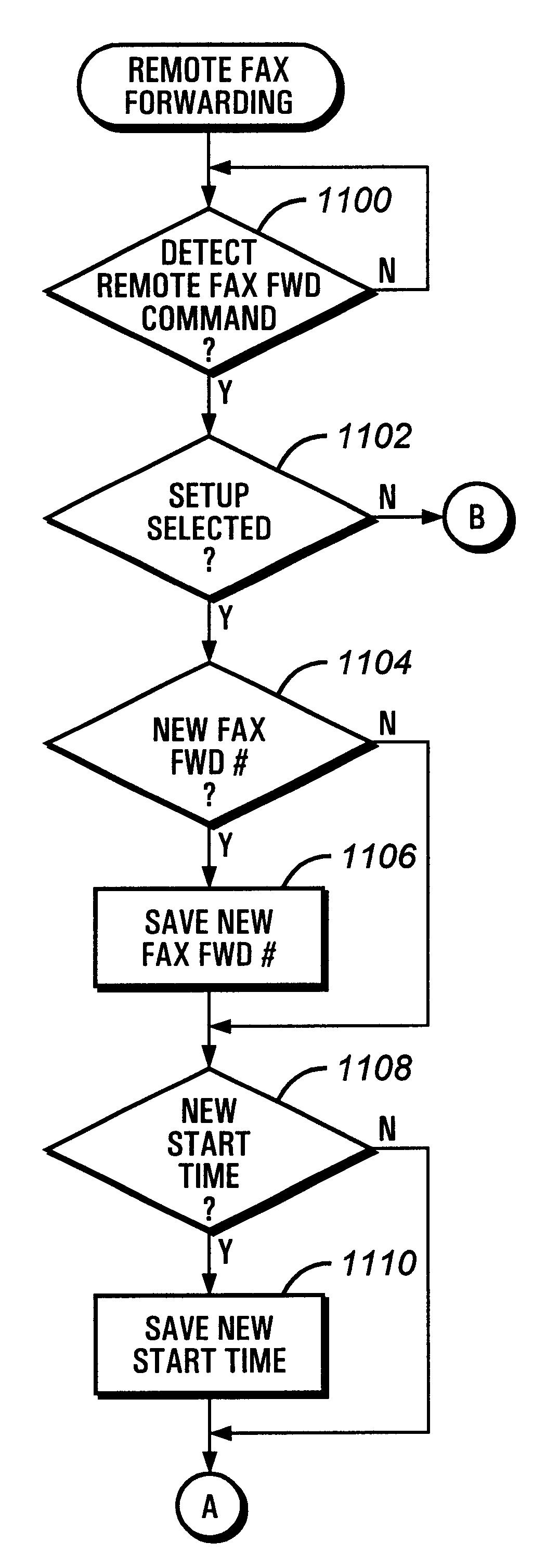 fax machine email forward