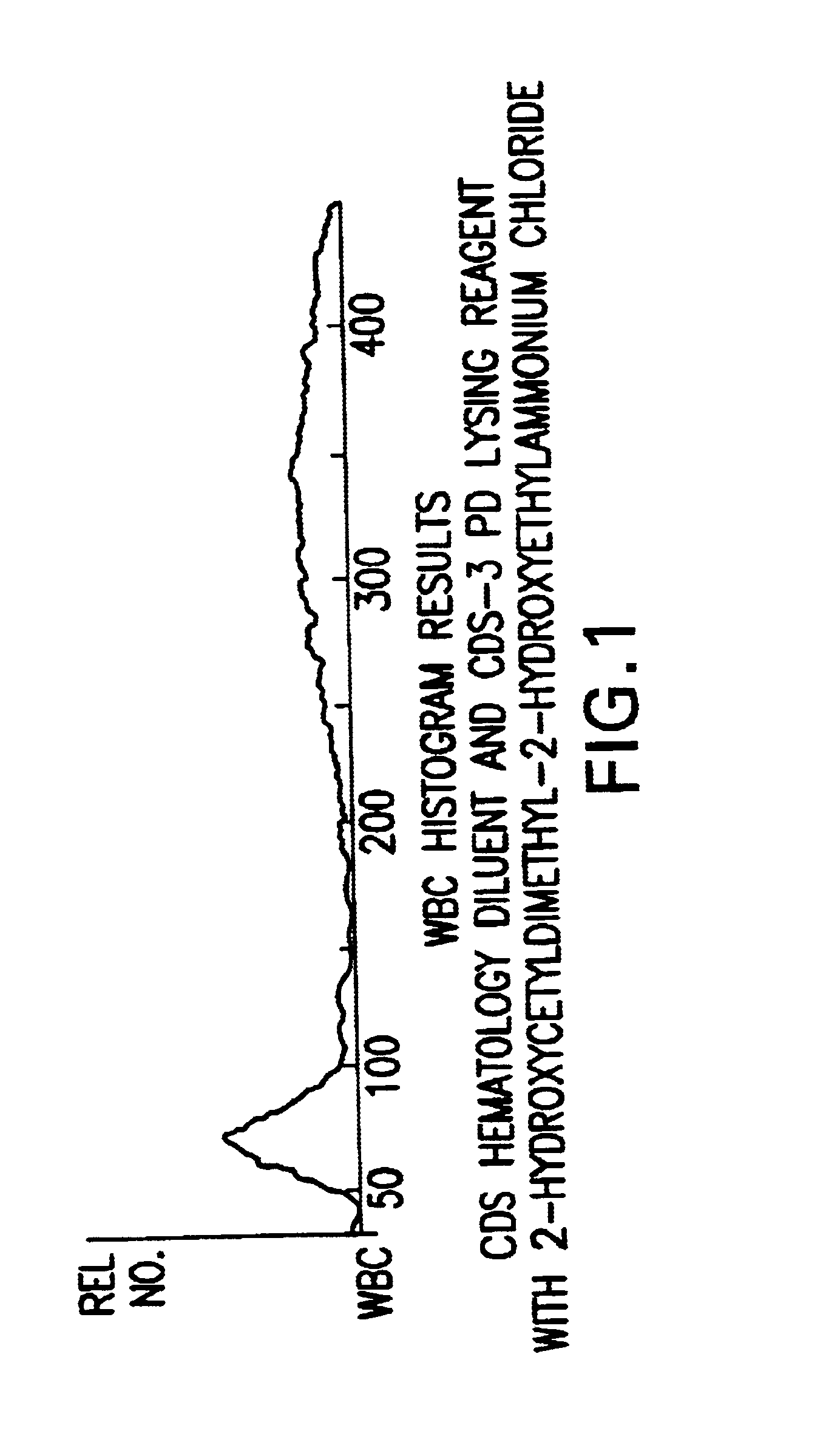 Reagent system and method for enumeration of red blood cells