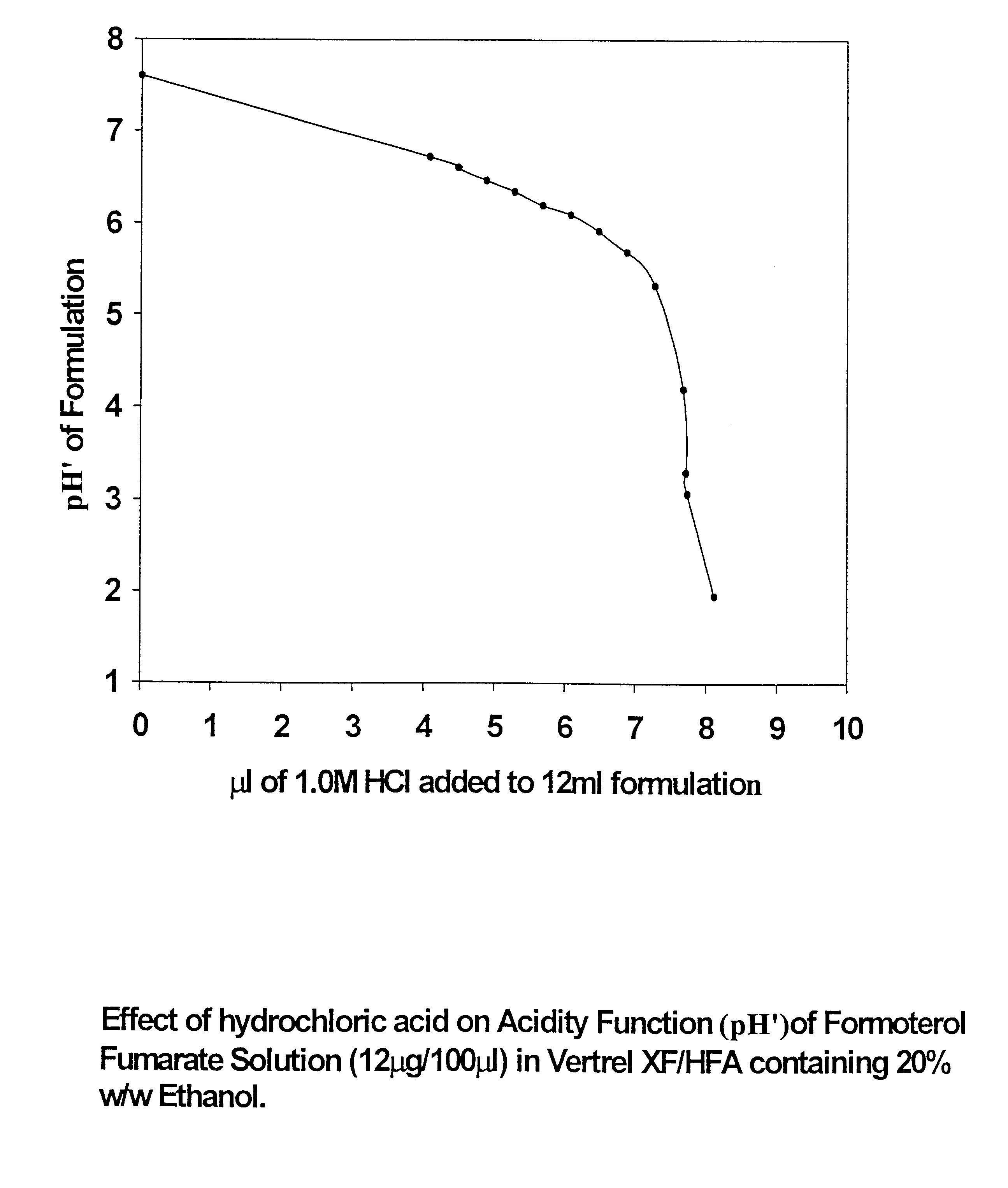 steroid inhaler acid reflux