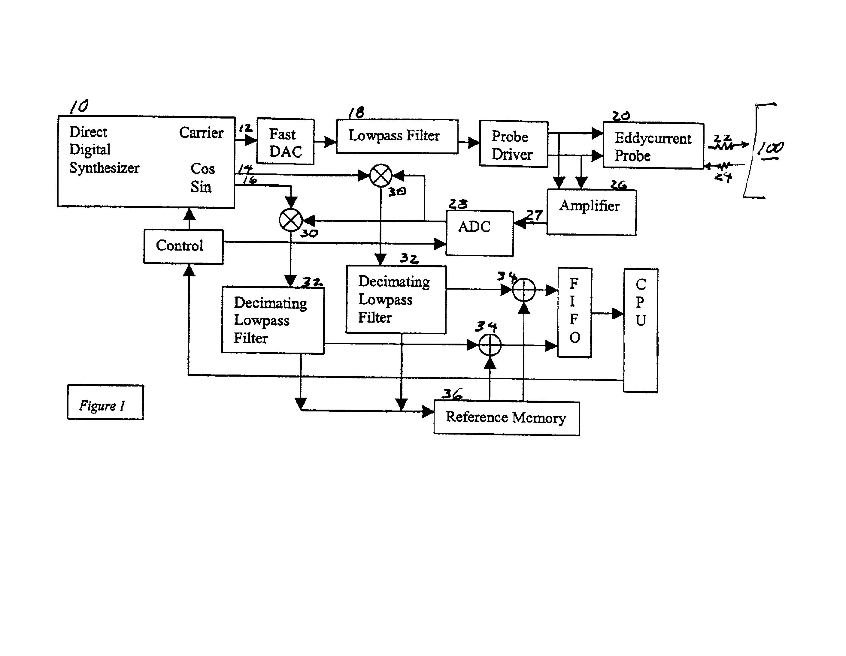 Eddy Current Analog : Patente us digital demodulation of an eddy