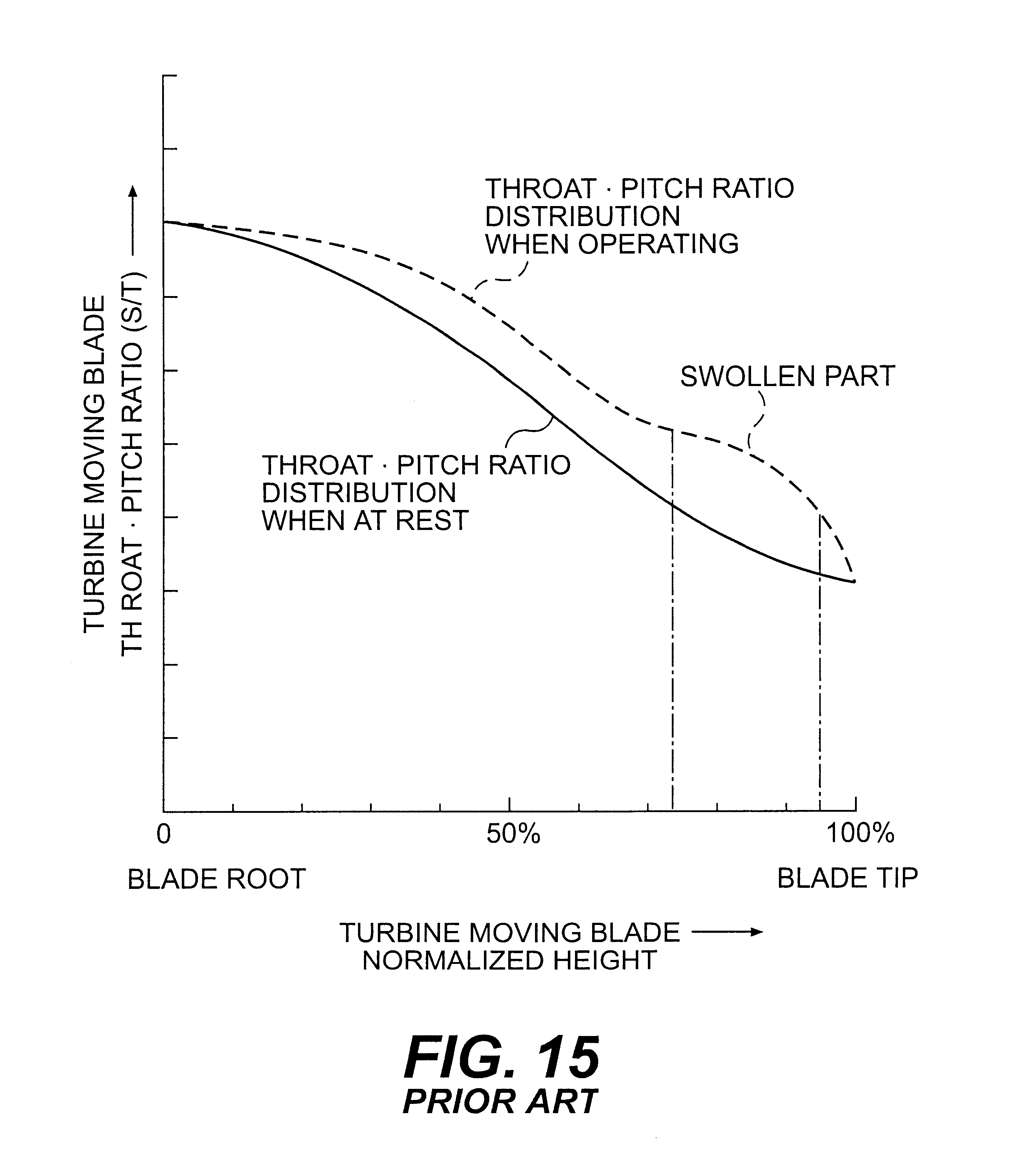 Patent US High efficiency blade configuration for steam