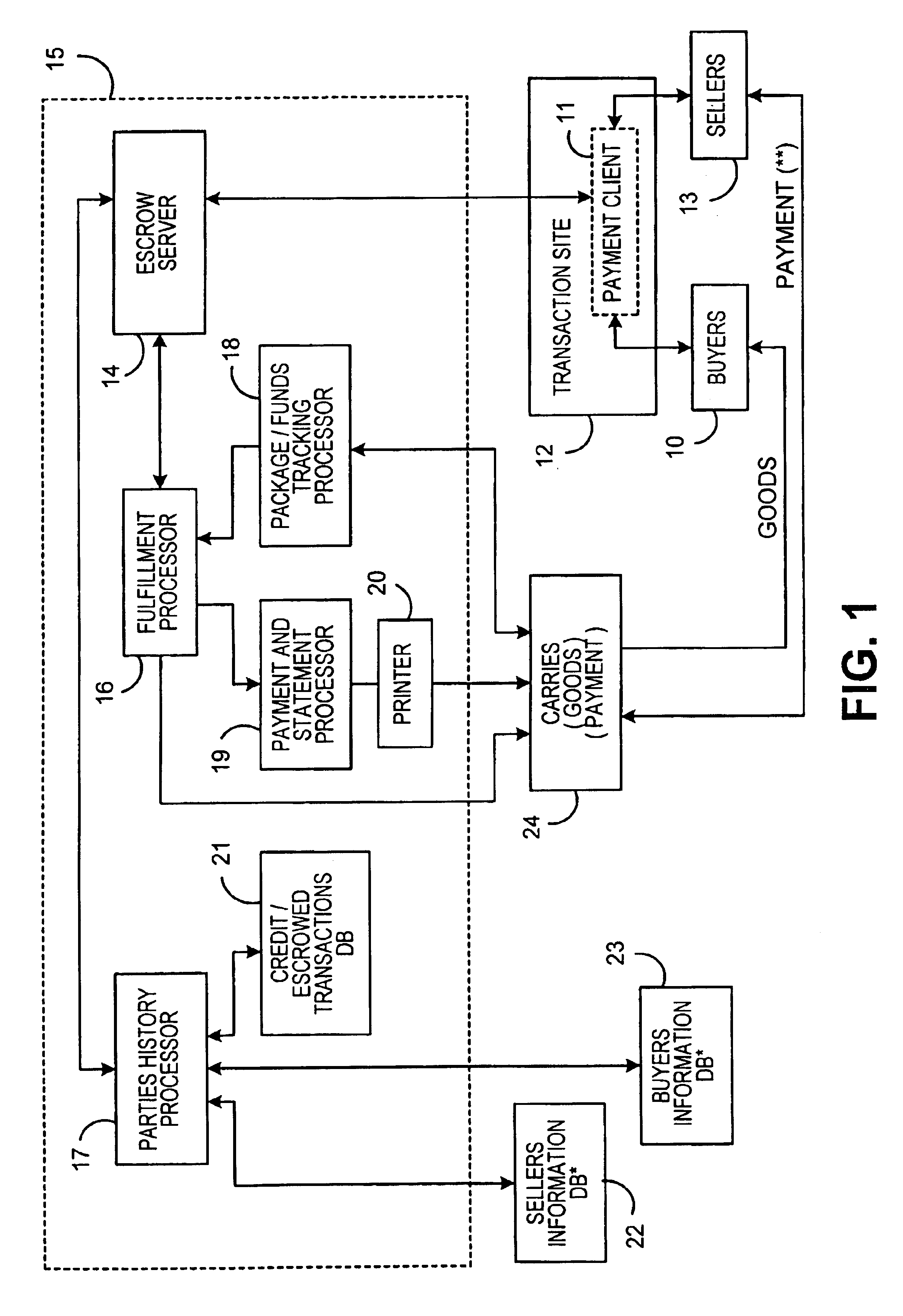 patent us6839690 system for conducting business over the Business Escrow Internet Escrow