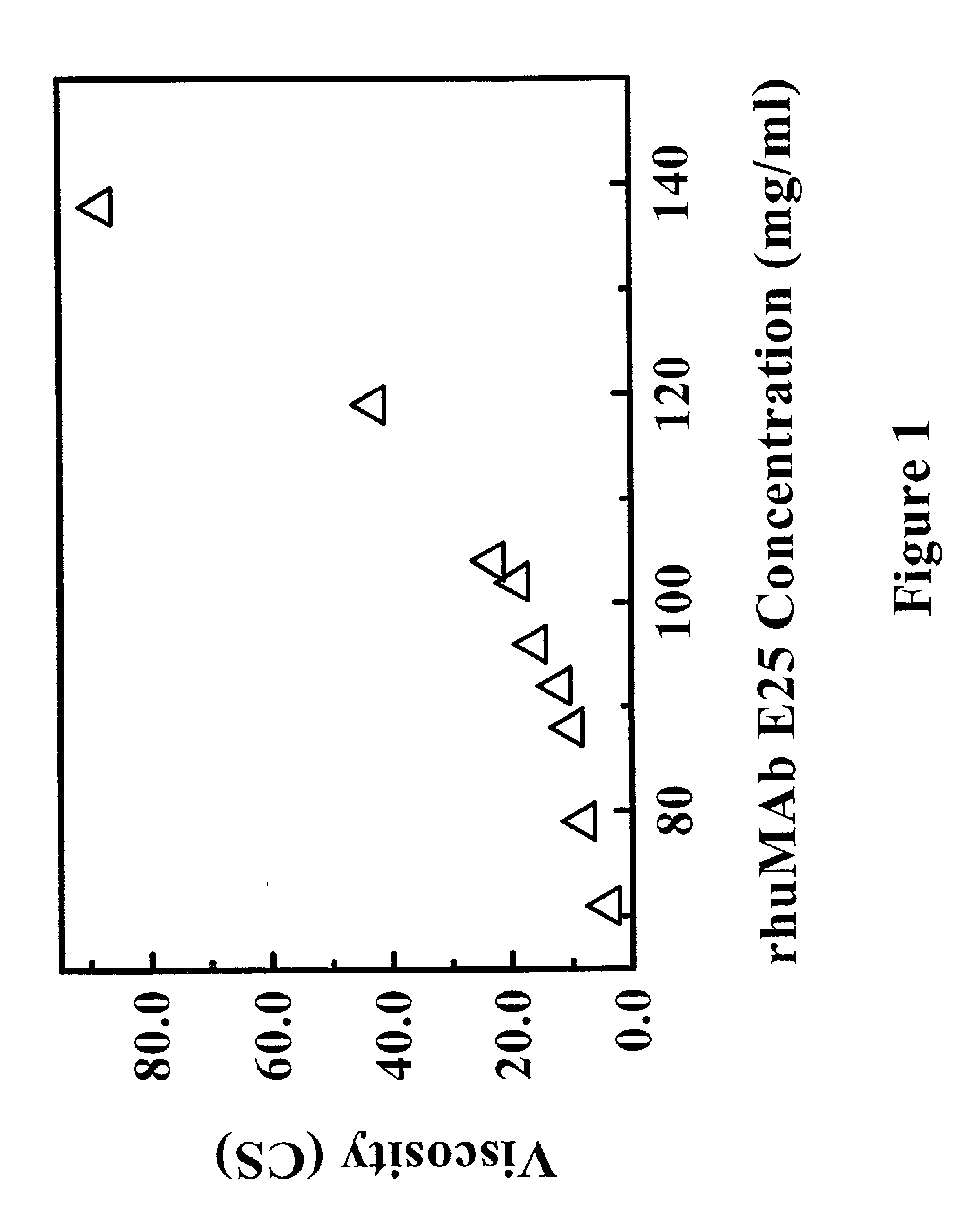 Patent US6875432 - Reduced-viscosity concentrated protein ...