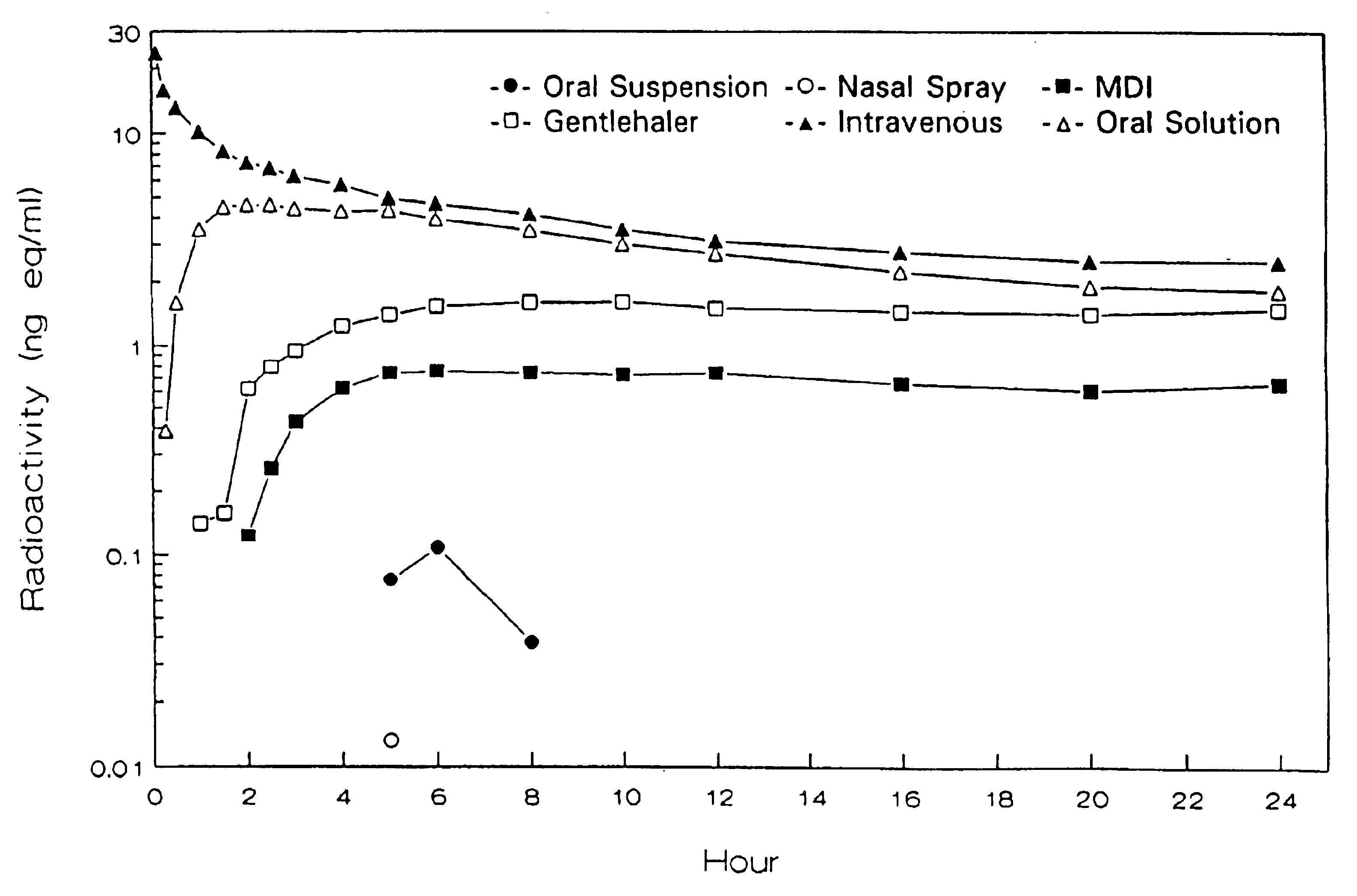 corticosteroid-responsive dermatoses definition