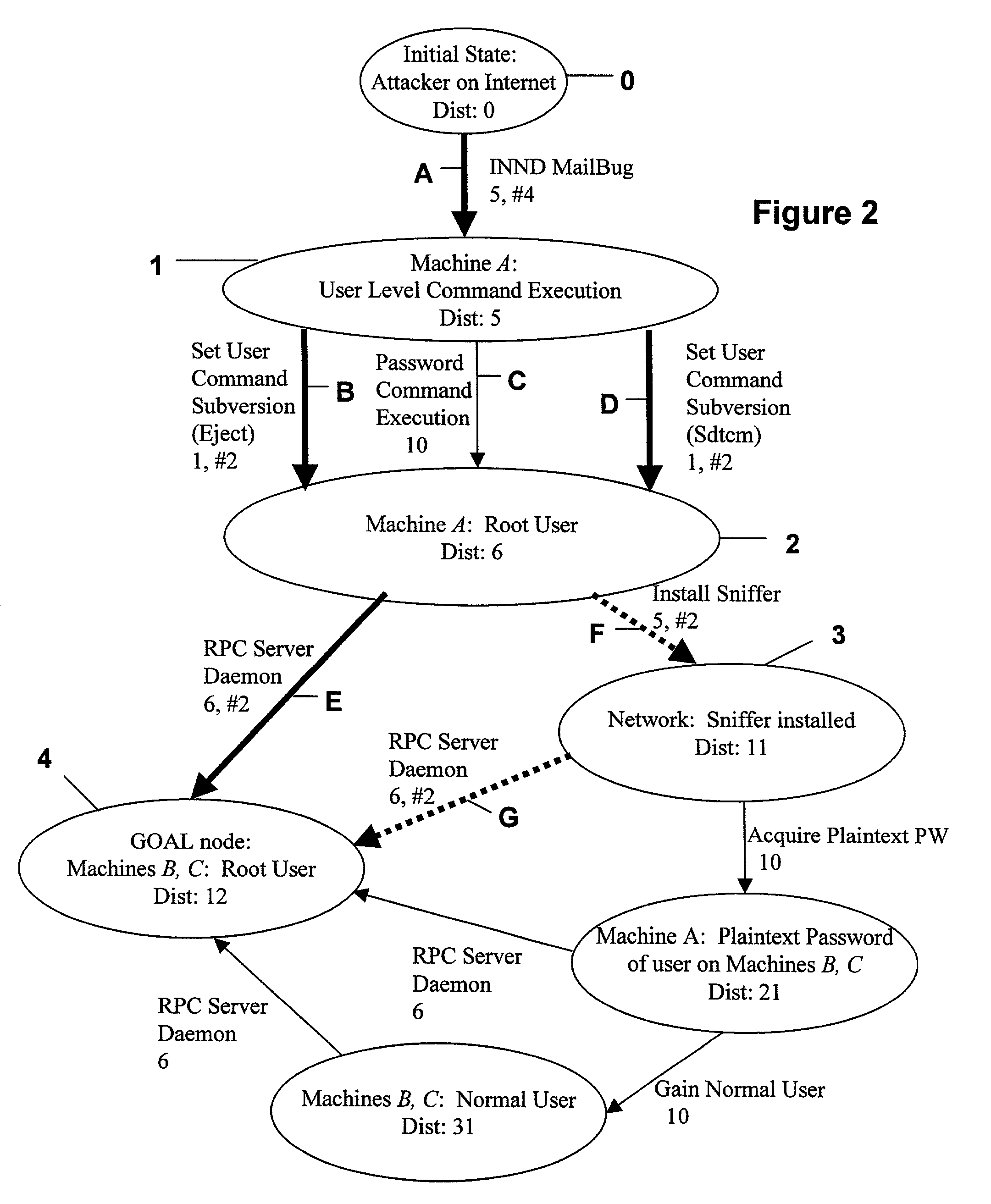 US07013395 20060314 D00002 patent us7013395 method and tool for network vulnerability on security requirements template