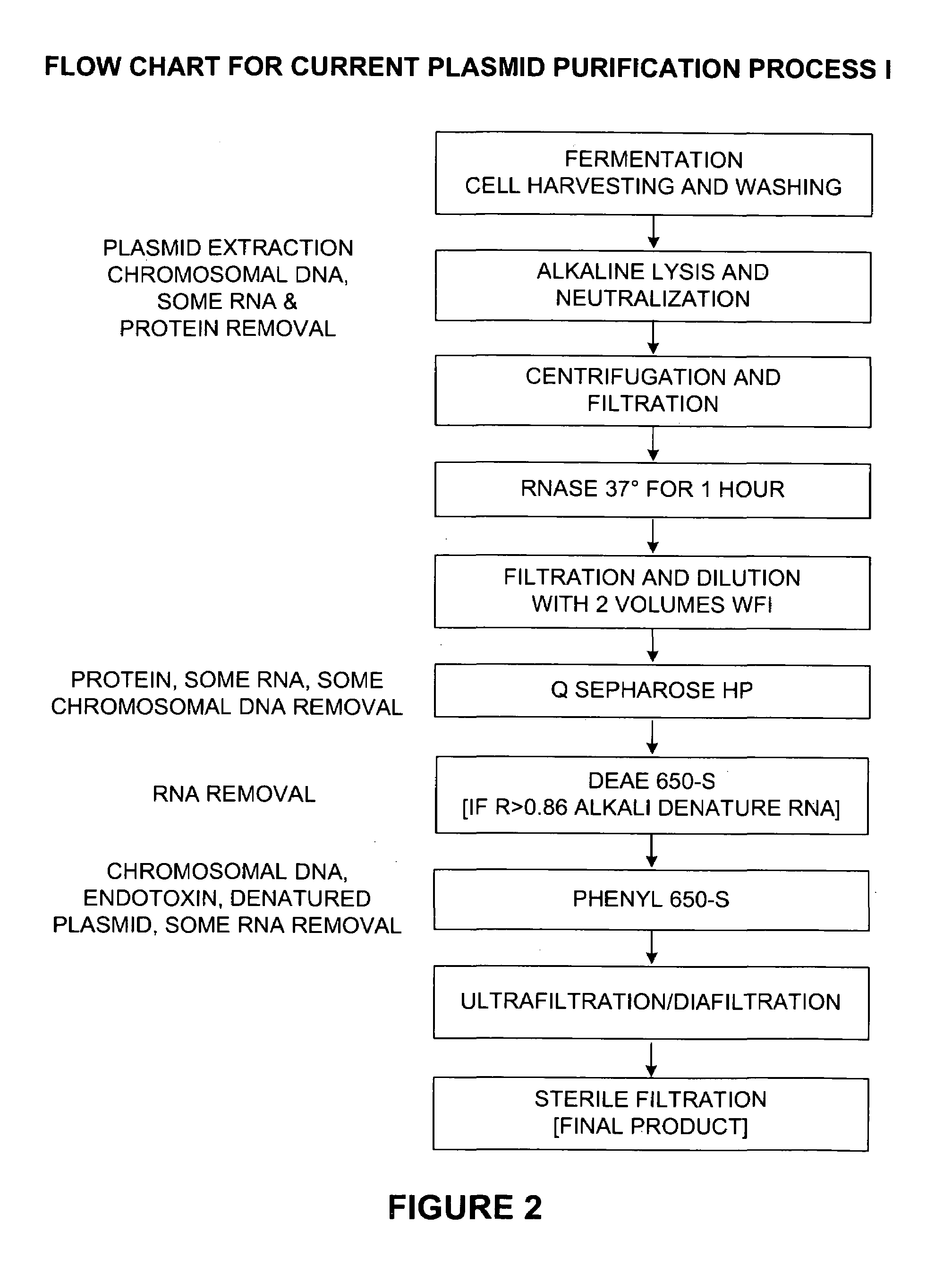 Patent Us7026468 Process And Equipment For Plasmid Purification Flow Diagram R Drawing