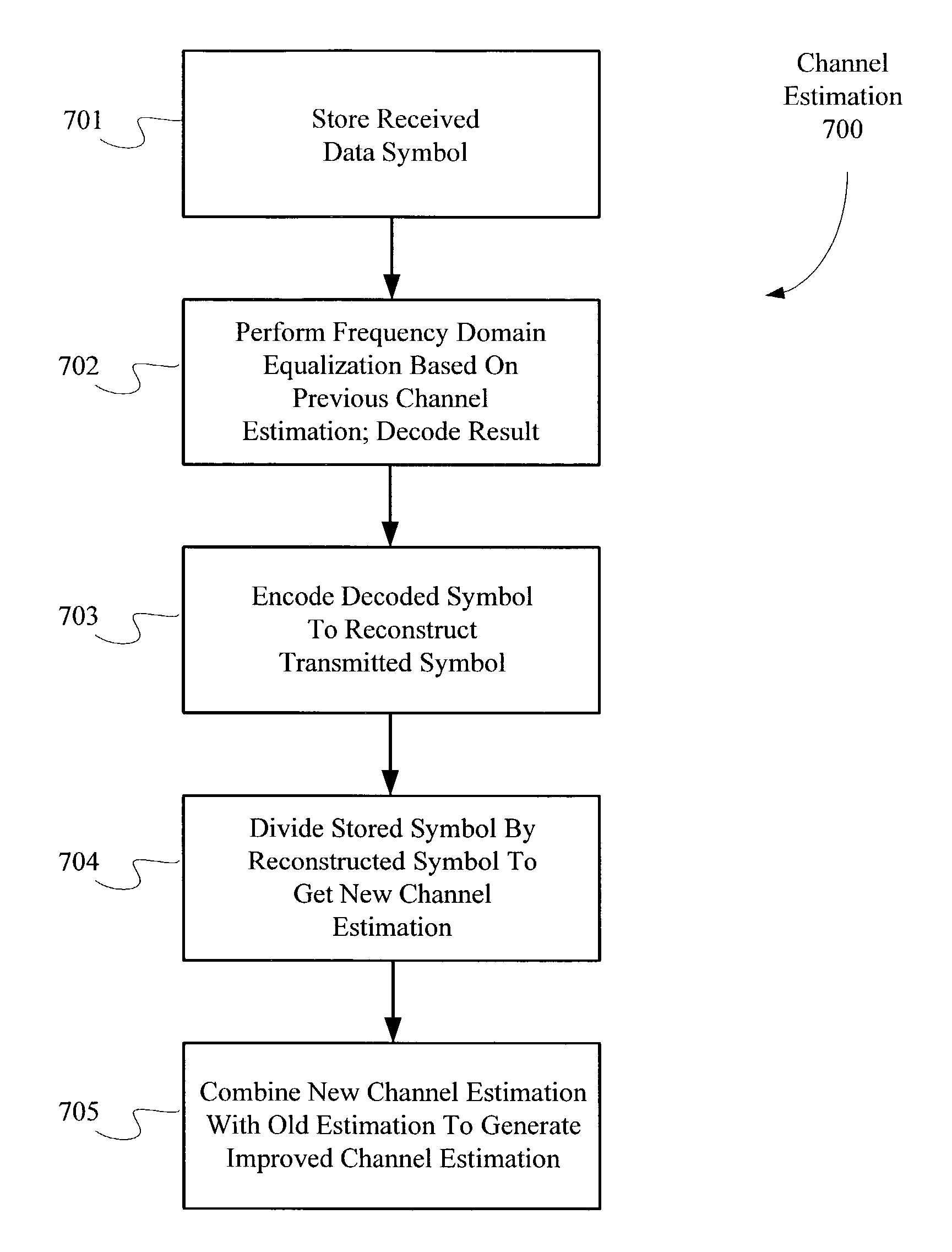 channel tracking in ofdm systems Wireless ofdm systems: channel prediction and system capacity 3 channel prediction in ofdm systems 39 354 tracking of nonstationary channel statistics.