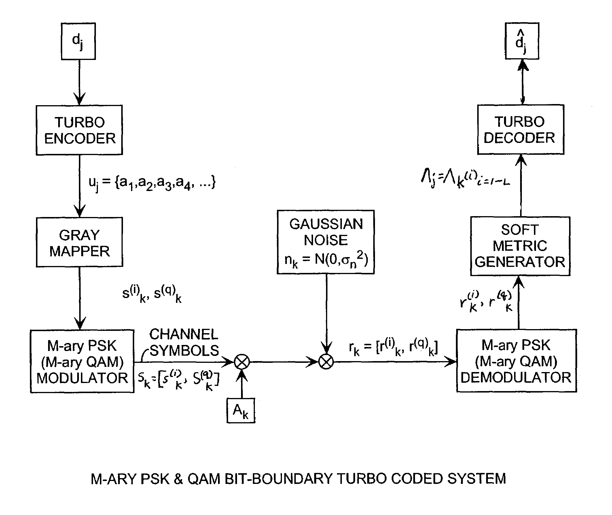 patent us7142611 - m-ary phase shift keying (psk) bit-boundary,Wiring diagram,M Ary Psk Block Diagram