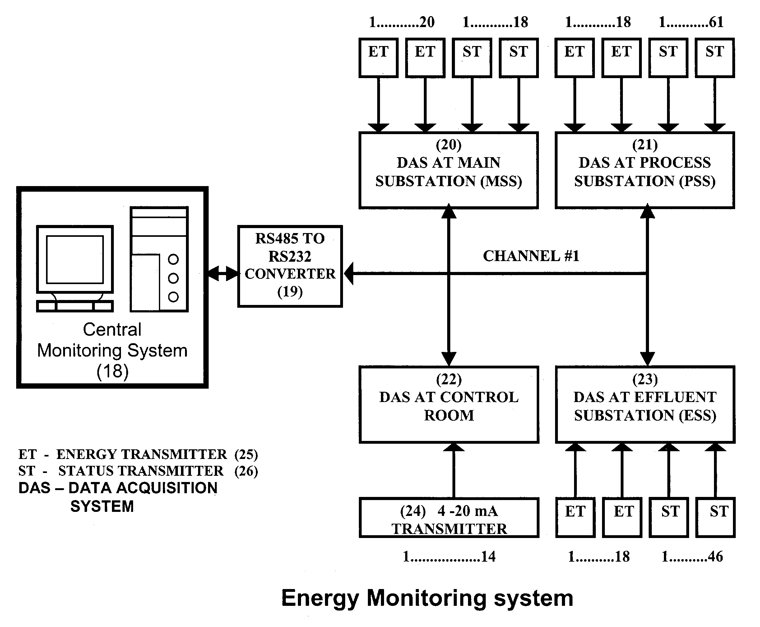 Energy Data Acquisition System Also : Patent us energy efficient data acquisition