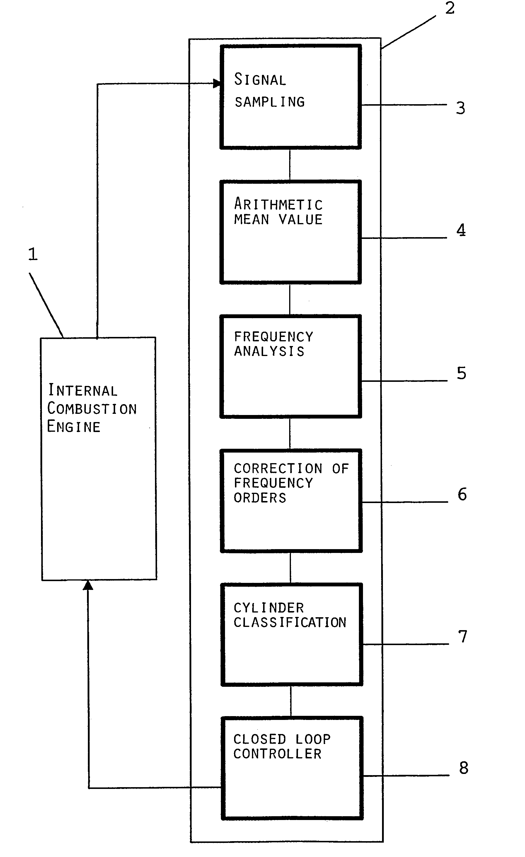 Patent Us7219003 Regulating The Mode Of Operation An Internal Combustion Engine Block Diagram Diesel Has Drawing