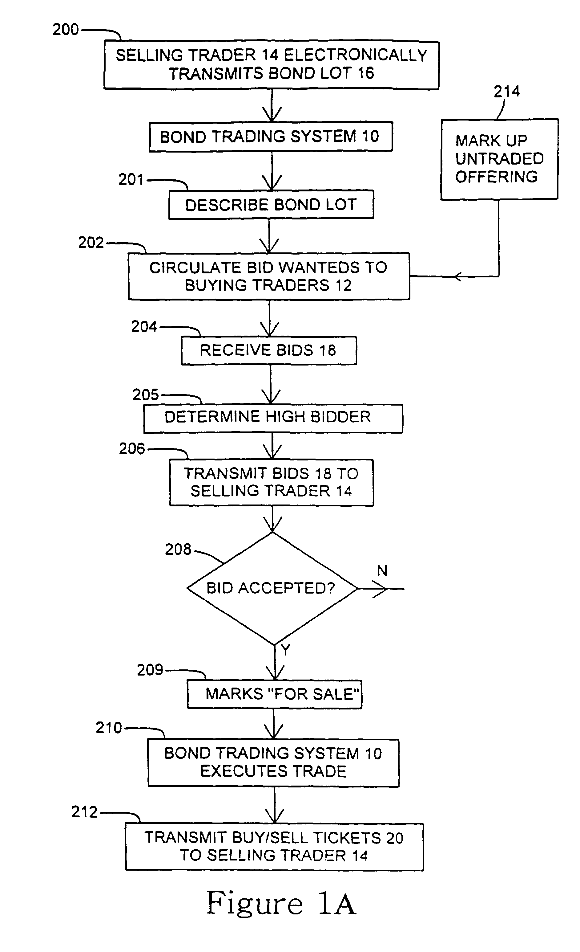 Patent US Bond trading system Google Patents