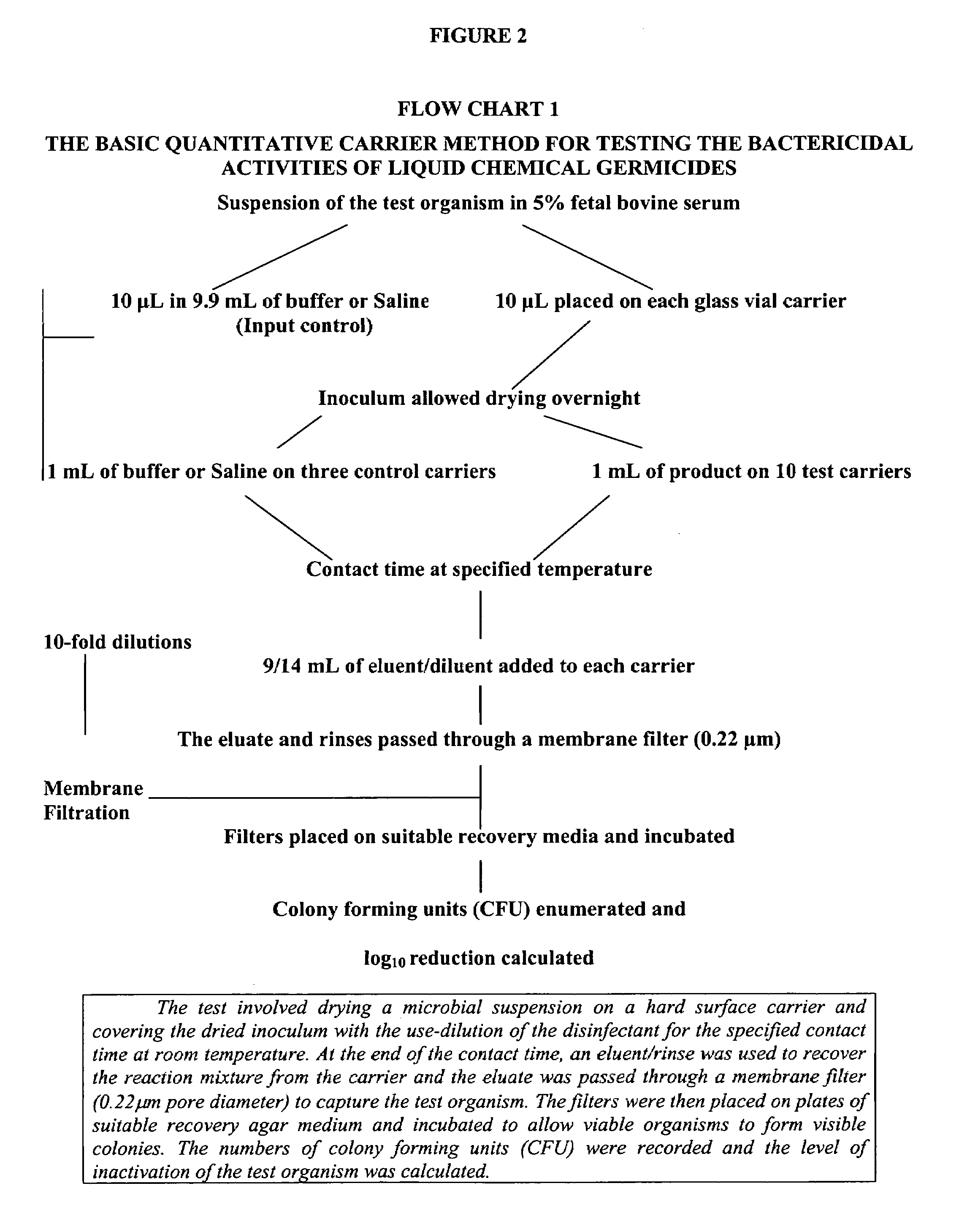 Do different dilutions of disinfectants affect the development of - Patent Drawing