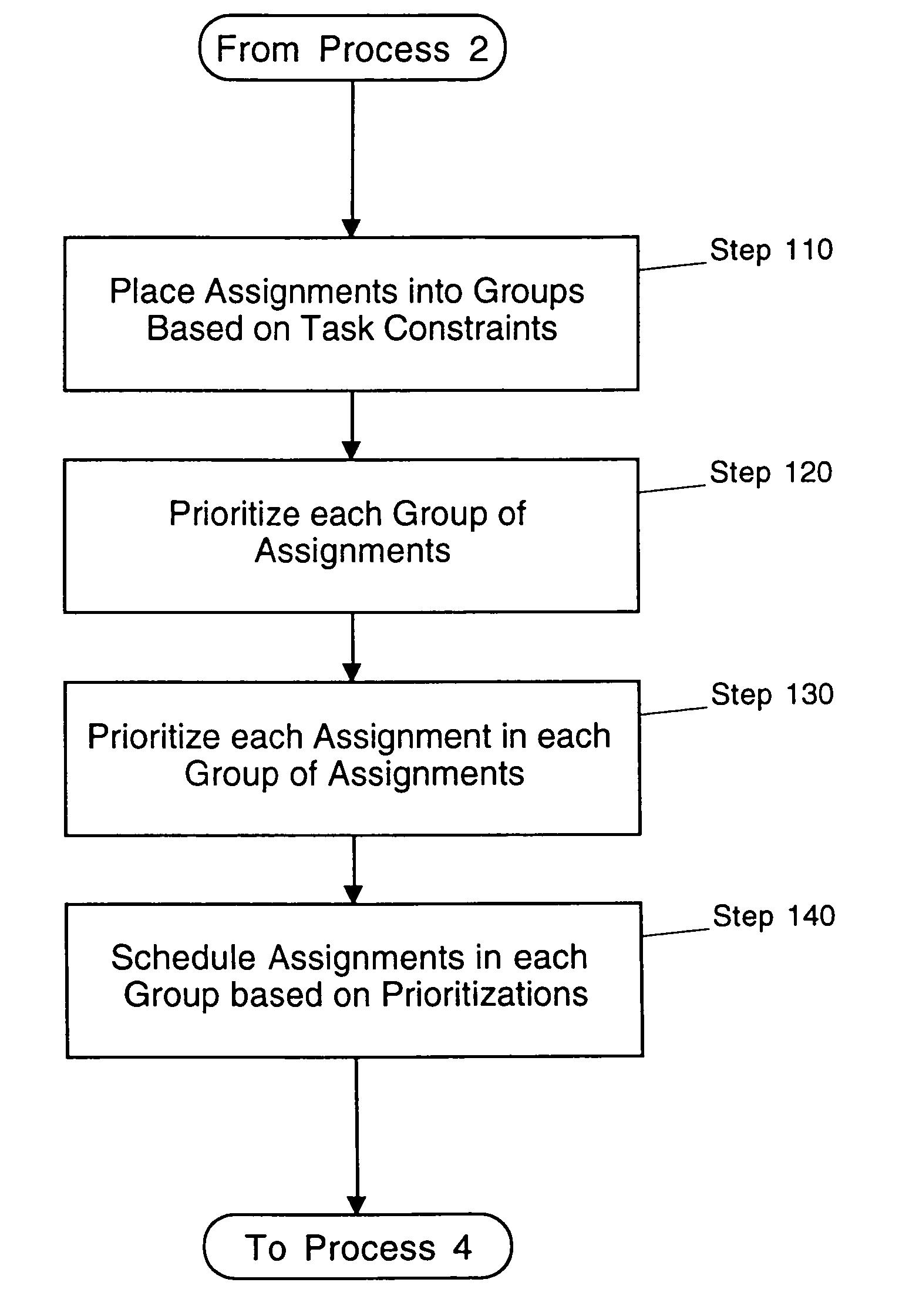 scheduling assignment method