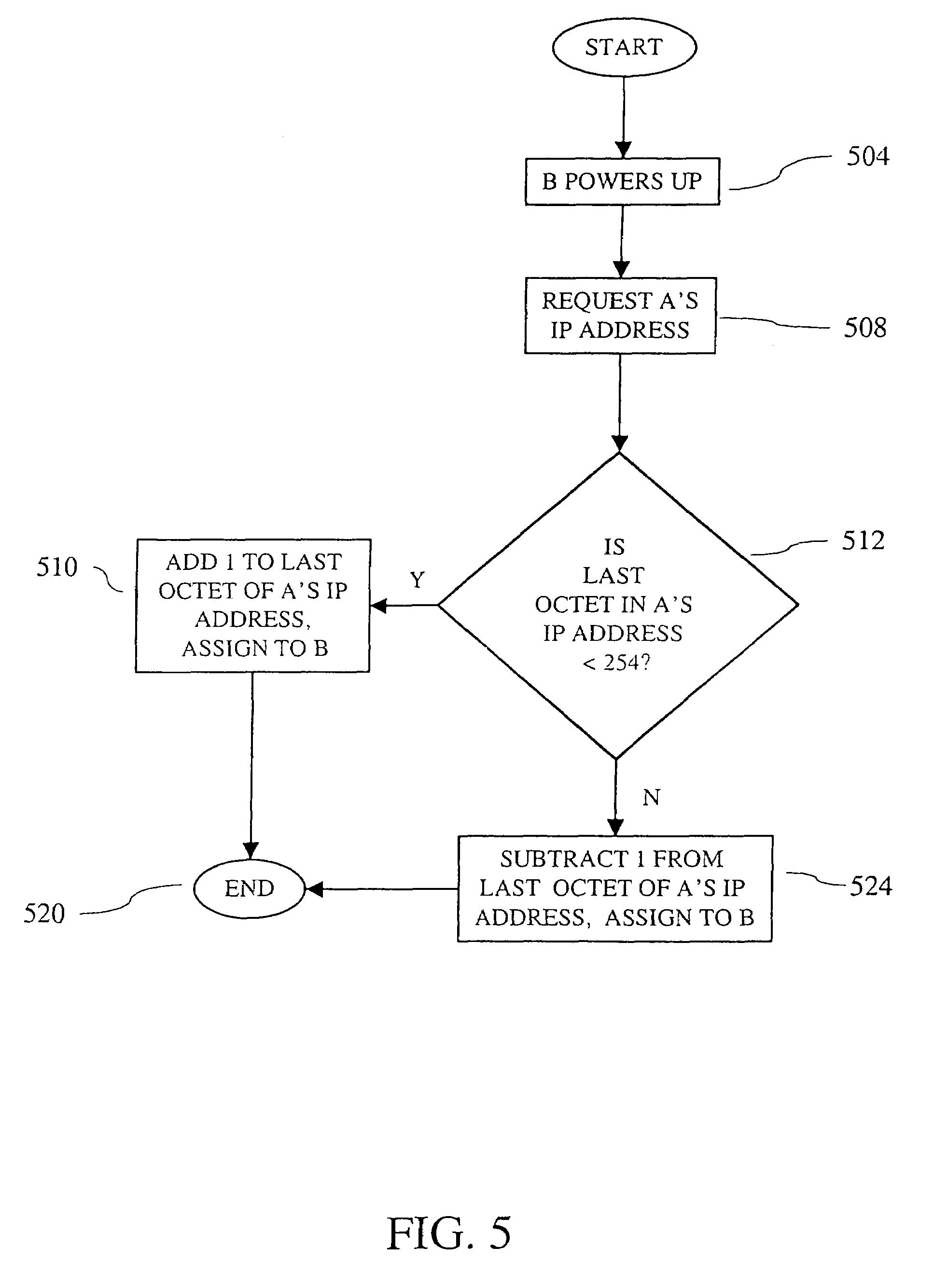 Ip address assignment methods