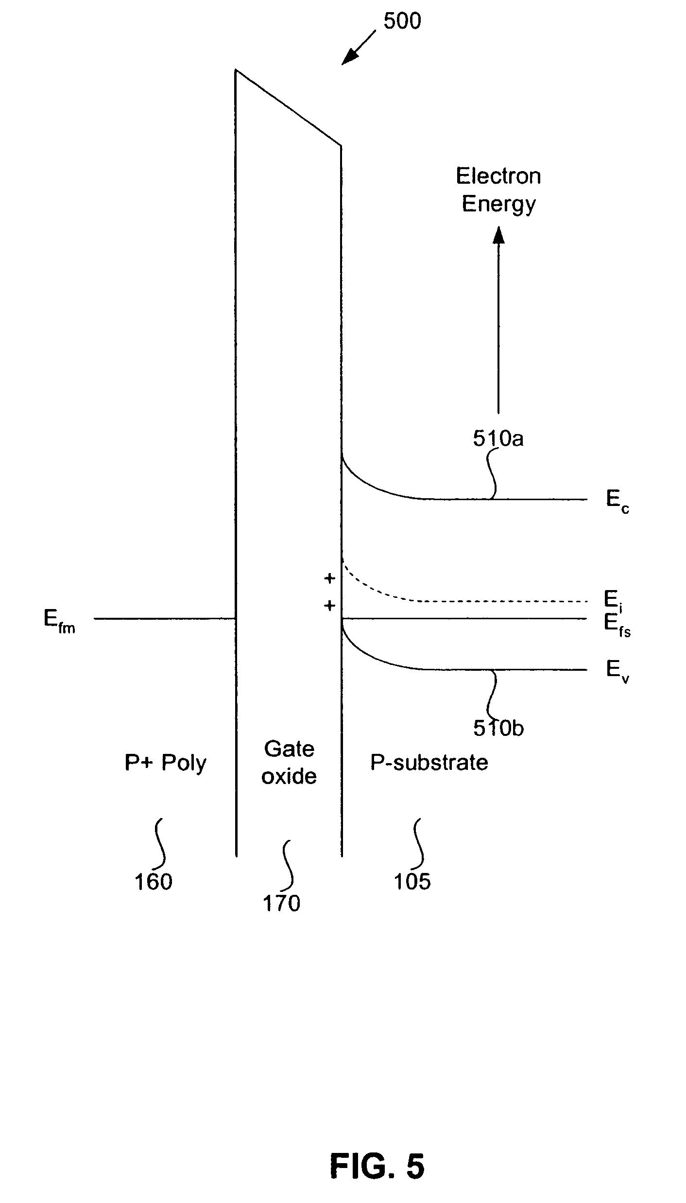 Patent US7382024 - Low threshold voltage PMOS apparatus and method ...